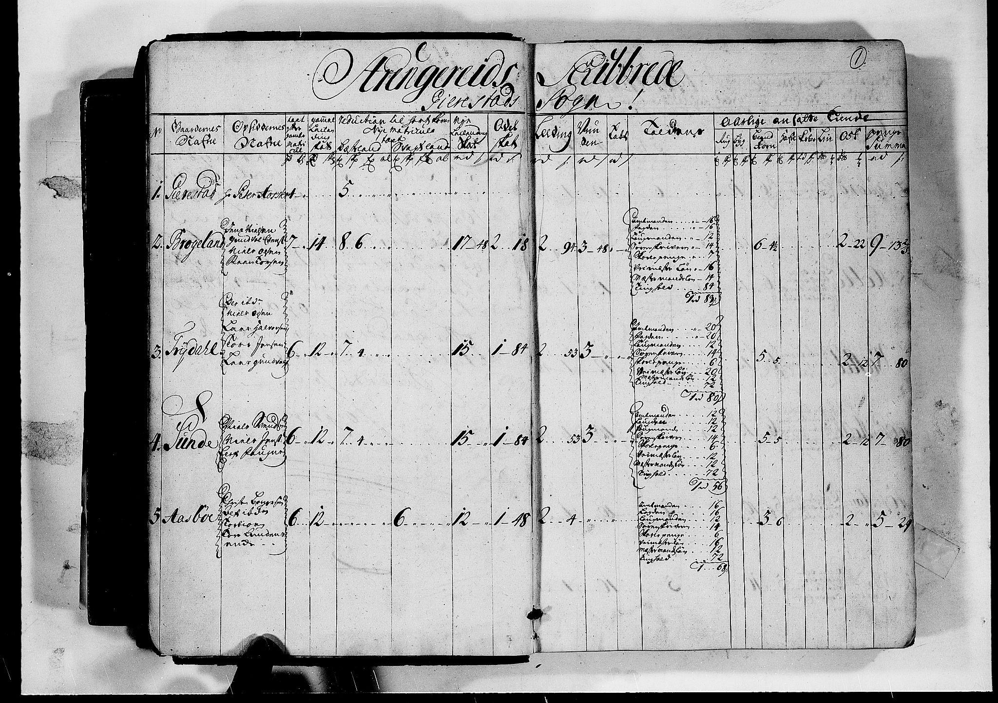 RA, Rentekammeret inntil 1814, Realistisk ordnet avdeling, N/Nb/Nbf/L0124: Nedenes matrikkelprotokoll, 1723, s. 1a