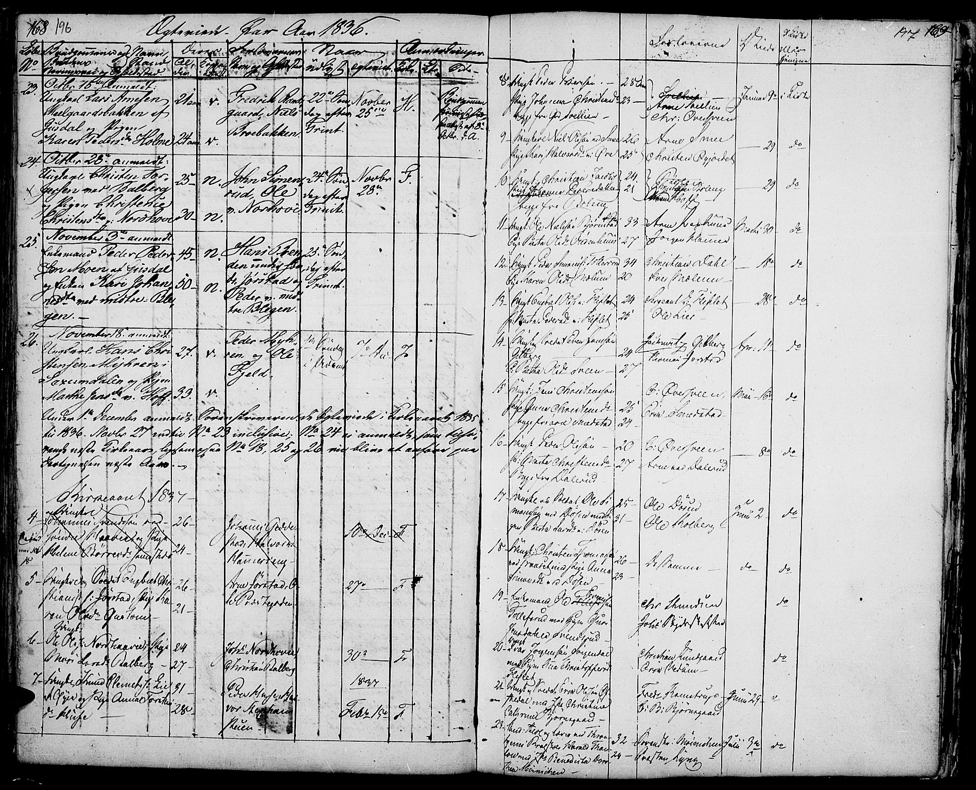 SAH, Fåberg prestekontor, Ministerialbok nr. 4, 1833-1837, s. 196-197
