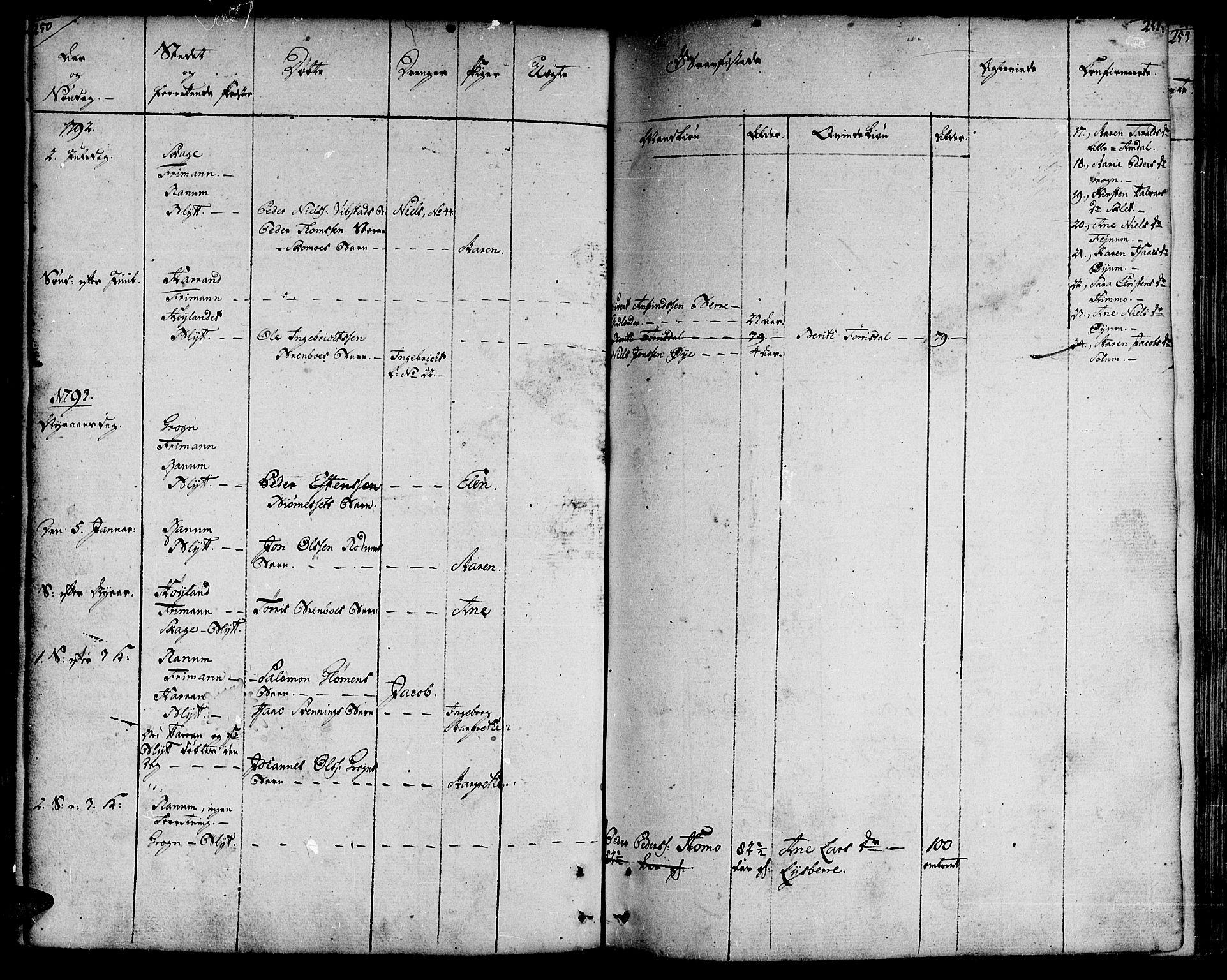 SAT, Ministerialprotokoller, klokkerbøker og fødselsregistre - Nord-Trøndelag, 764/L0544: Ministerialbok nr. 764A04, 1780-1798, s. 250-251