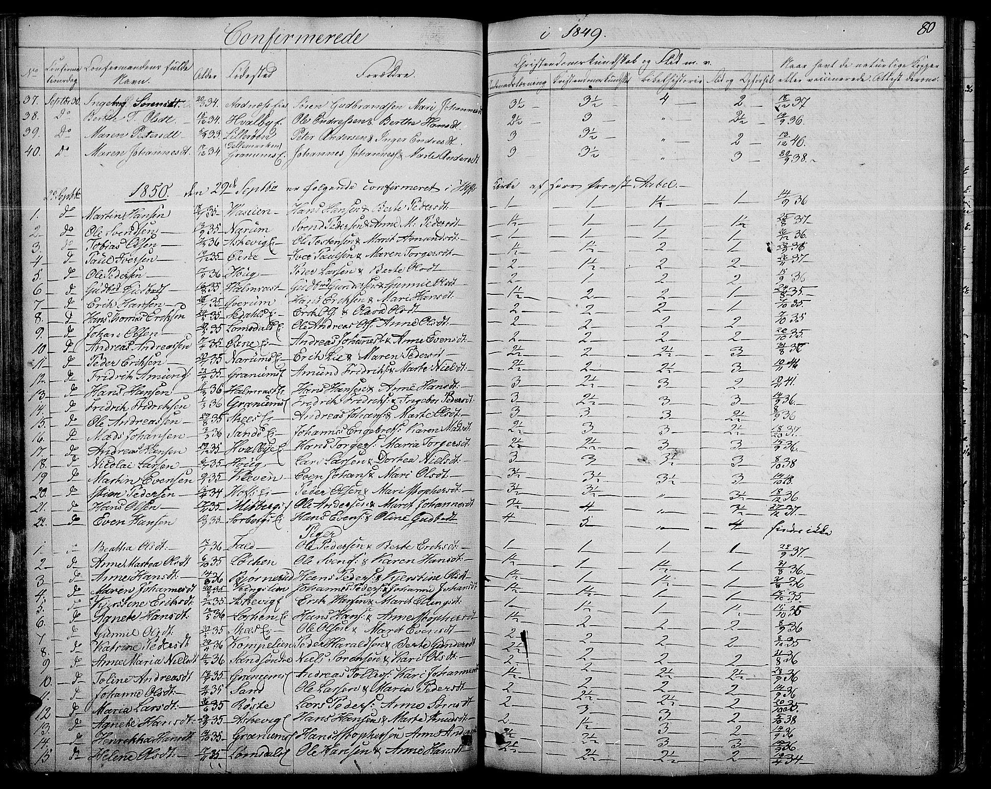 SAH, Søndre Land prestekontor, L/L0001: Klokkerbok nr. 1, 1849-1883, s. 80