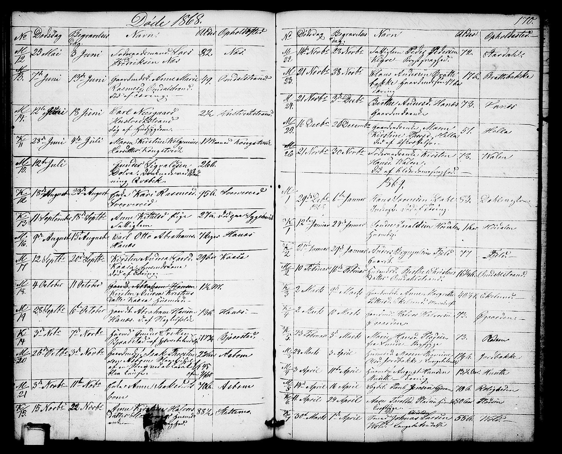SAKO, Solum kirkebøker, G/Gb/L0002: Klokkerbok nr. II 2, 1859-1879, s. 170