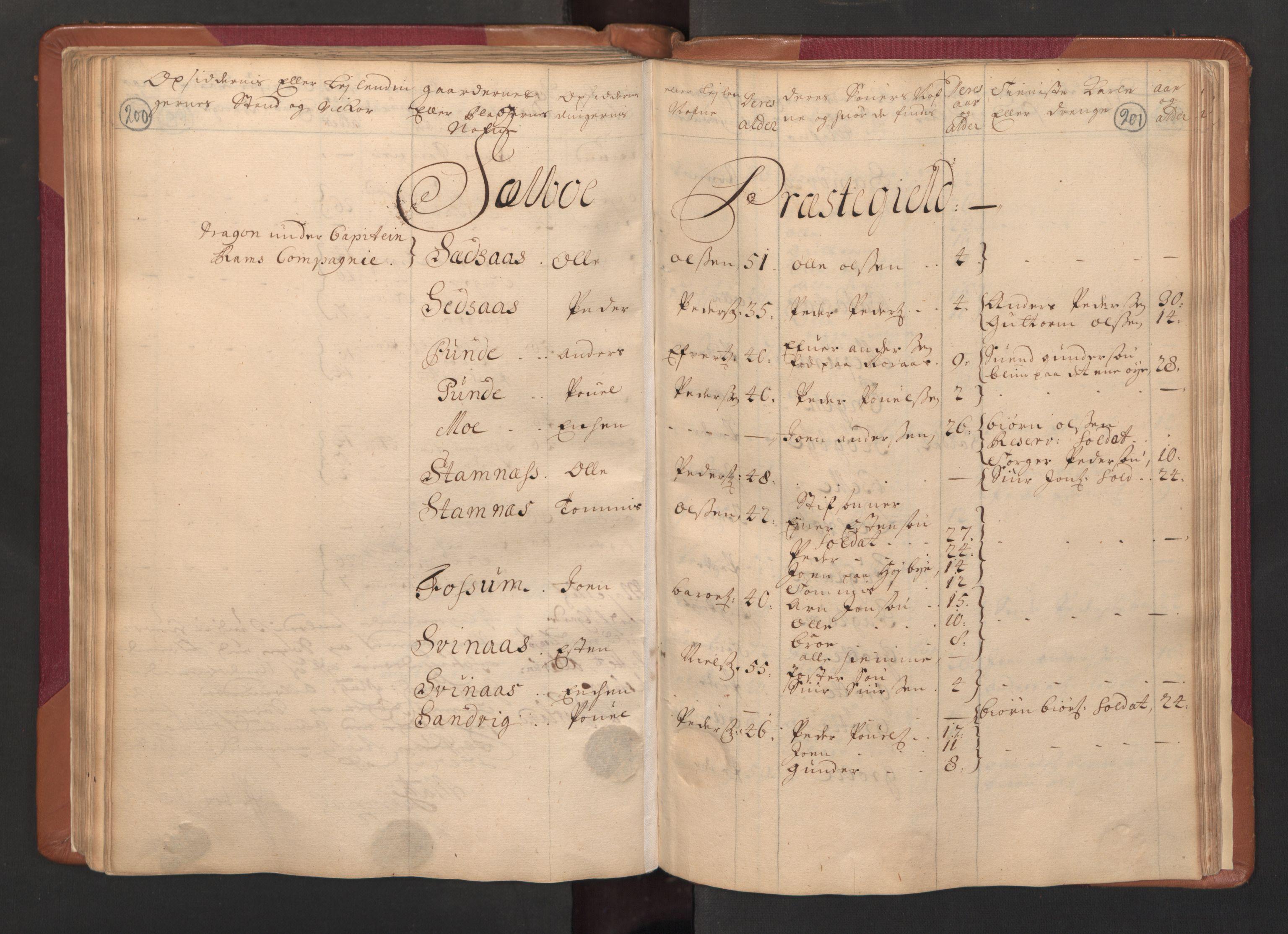 RA, Manntallet 1701, nr. 14: Strinda og Selbu fogderi, 1701, s. 200-201