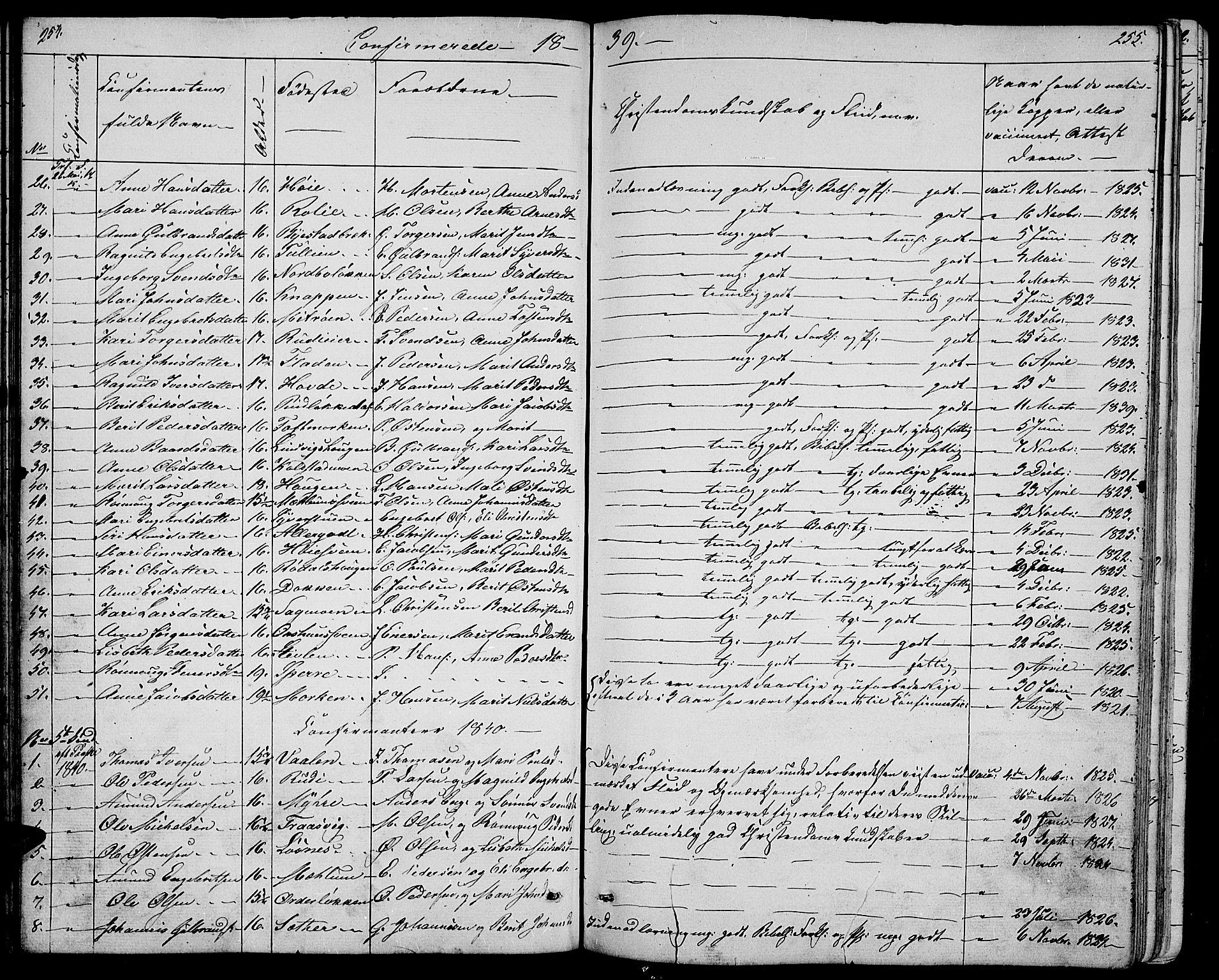 SAH, Ringebu prestekontor, Klokkerbok nr. 2, 1839-1853, s. 254-255