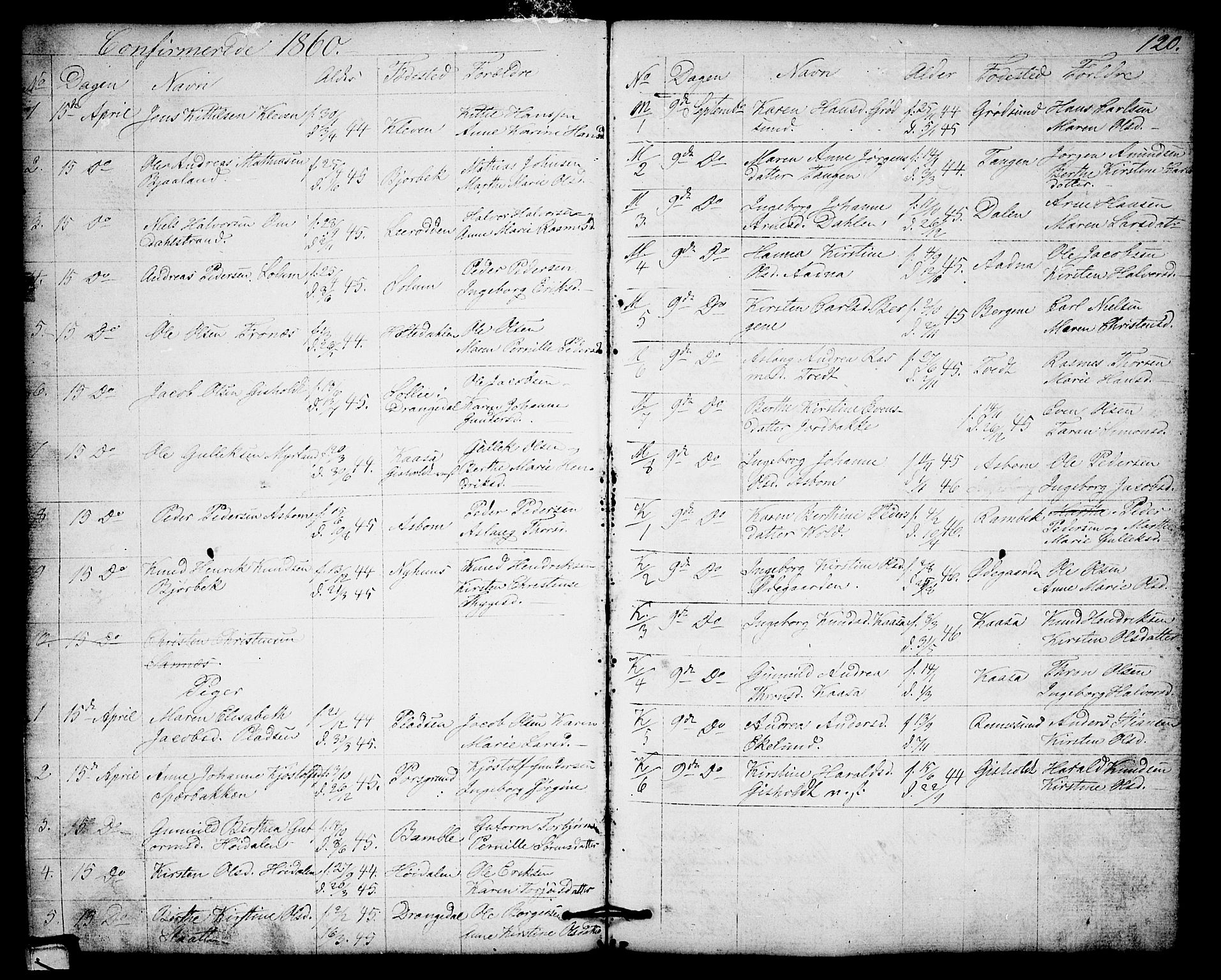 SAKO, Solum kirkebøker, G/Gb/L0002: Klokkerbok nr. II 2, 1859-1879, s. 120