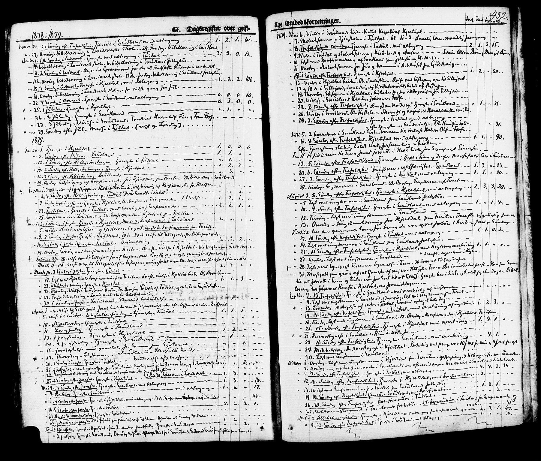 SAKO, Hjartdal kirkebøker, F/Fa/L0009: Ministerialbok nr. I 9, 1860-1879, s. 432
