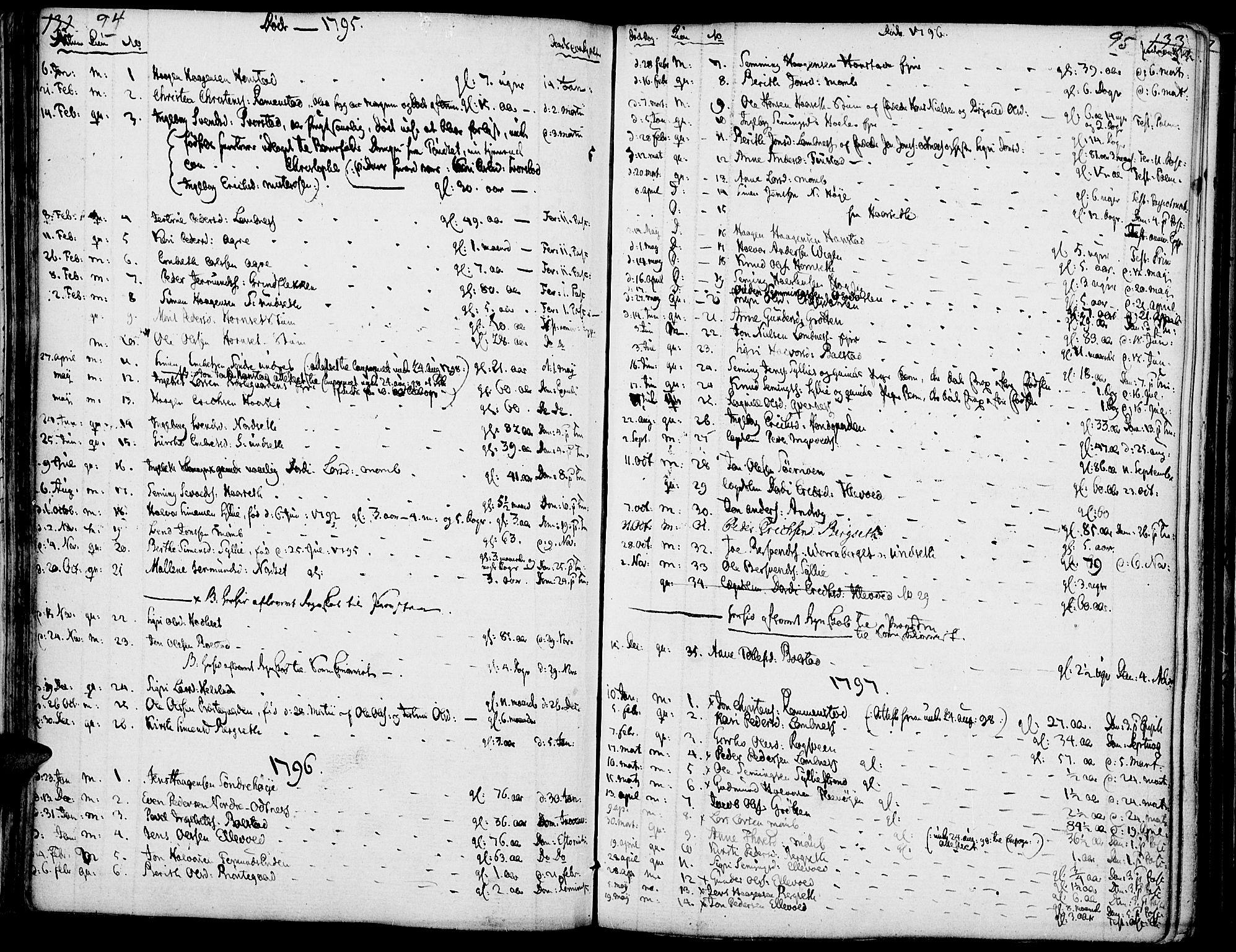 SAH, Rendalen prestekontor, H/Ha/Haa/L0002: Ministerialbok nr. 2, 1788-1814, s. 94-95