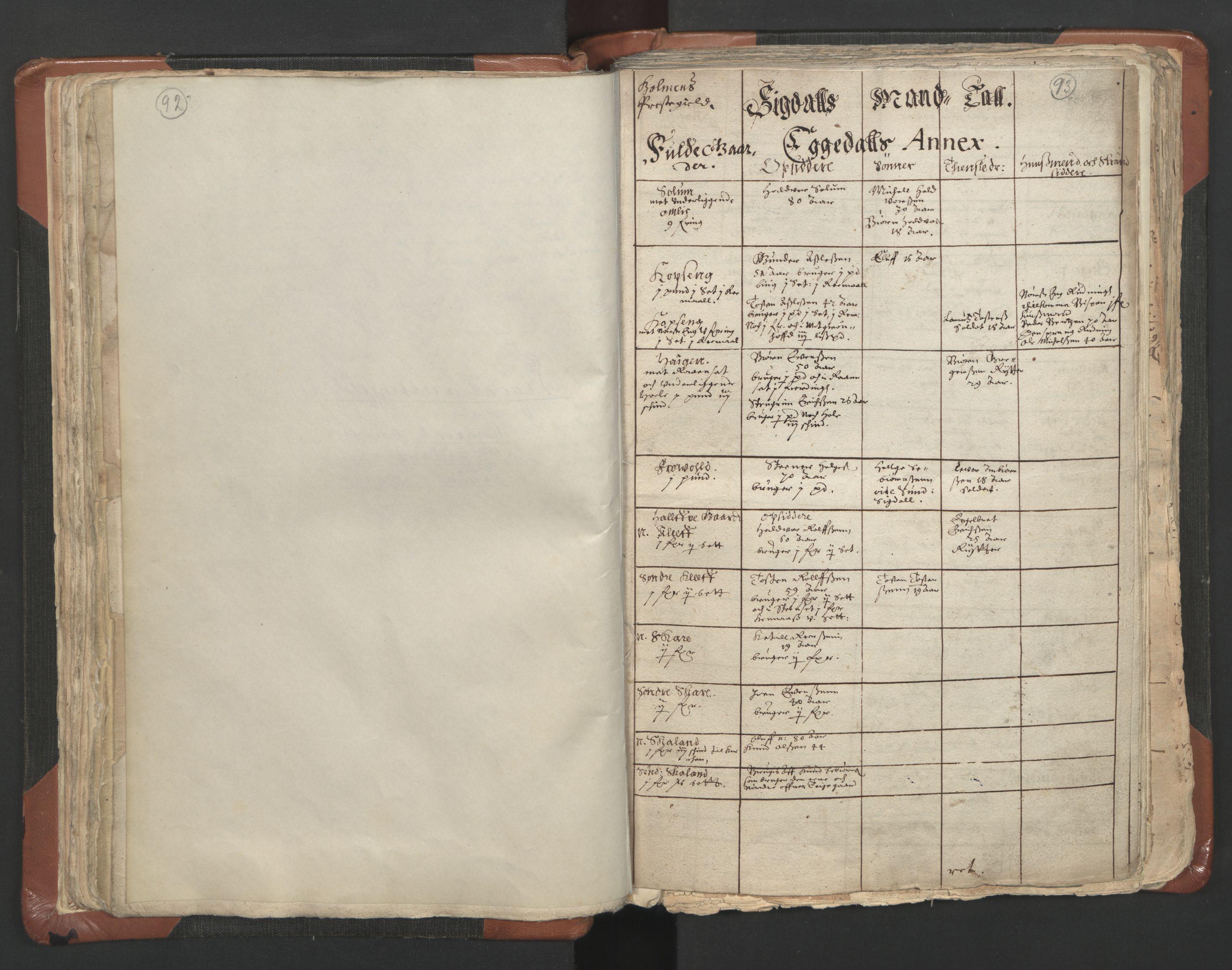 RA, Sogneprestenes manntall 1664-1666, nr. 9: Bragernes prosti, 1664-1666, s. 92-93