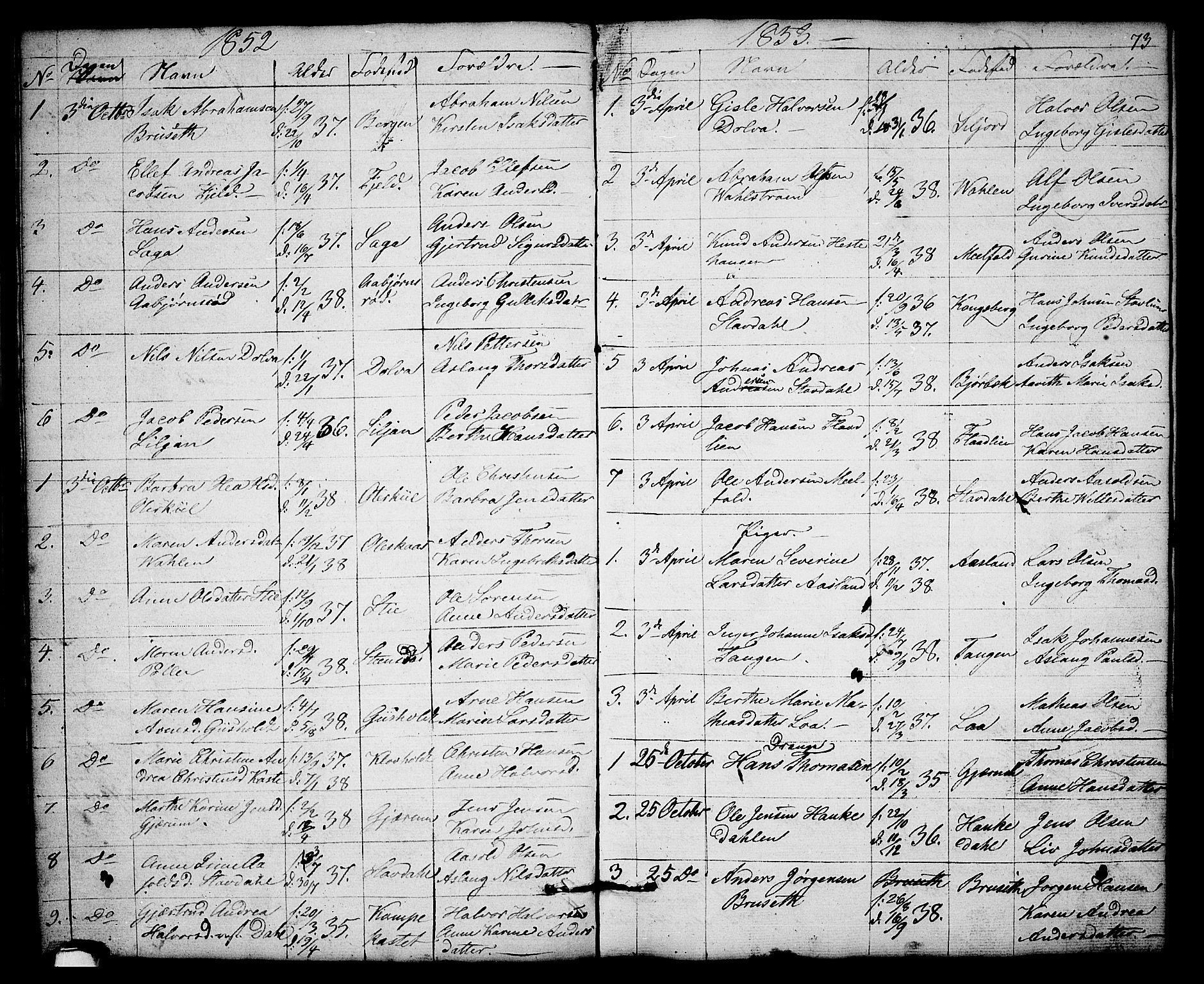 SAKO, Solum kirkebøker, G/Gb/L0001: Klokkerbok nr. II 1, 1848-1859, s. 73