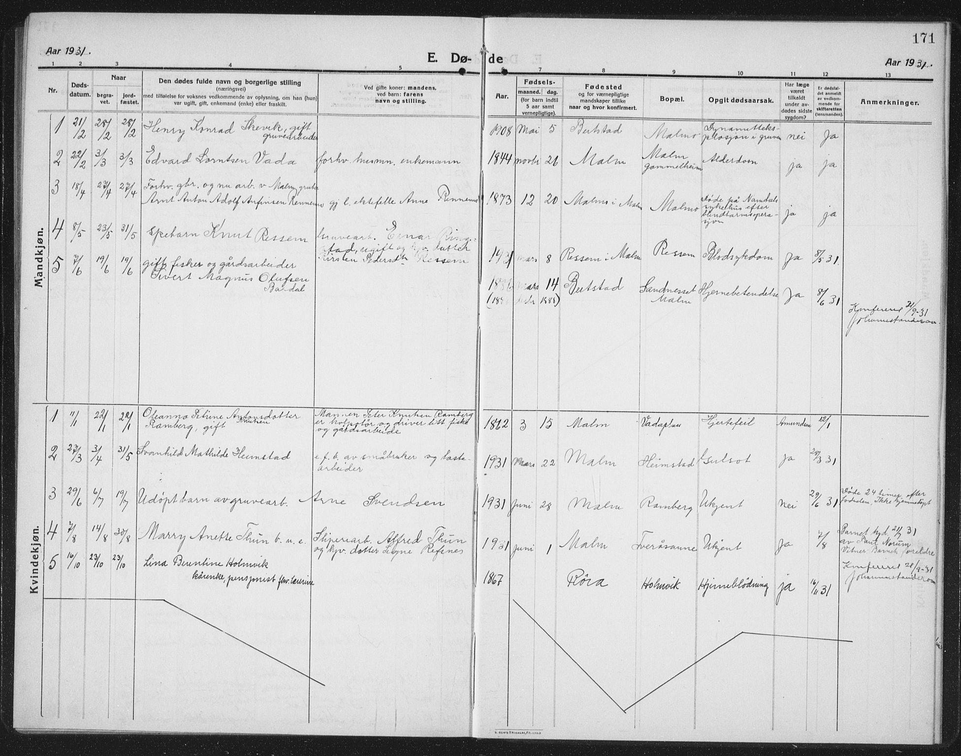 SAT, Ministerialprotokoller, klokkerbøker og fødselsregistre - Nord-Trøndelag, 745/L0434: Klokkerbok nr. 745C03, 1914-1937, s. 171