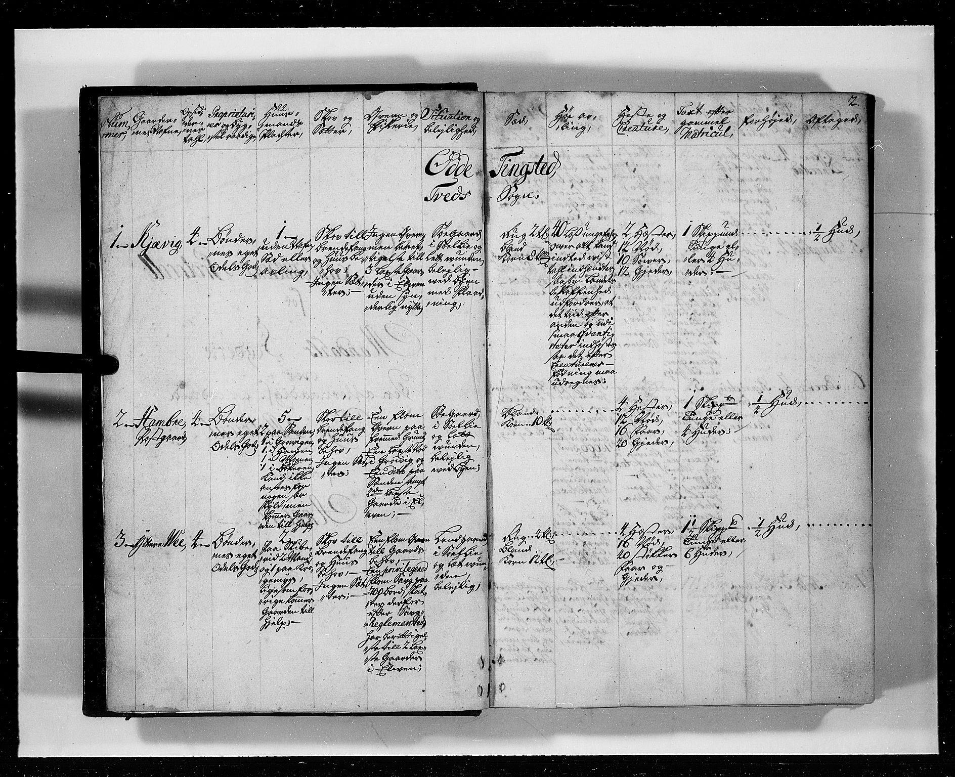 RA, Rentekammeret inntil 1814, Realistisk ordnet avdeling, N/Nb/Nbf/L0127: Mandal eksaminasjonsprotokoll, 1723, s. 1b-2a