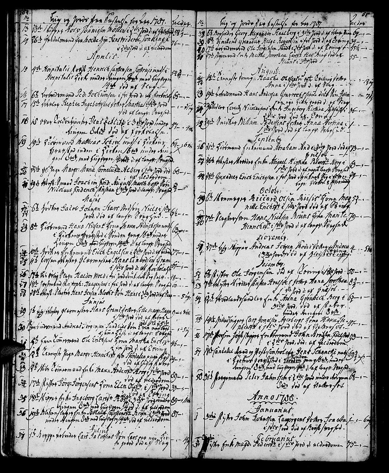 SAT, Ministerialprotokoller, klokkerbøker og fødselsregistre - Sør-Trøndelag, 602/L0134: Klokkerbok nr. 602C02, 1759-1812, s. 54-55