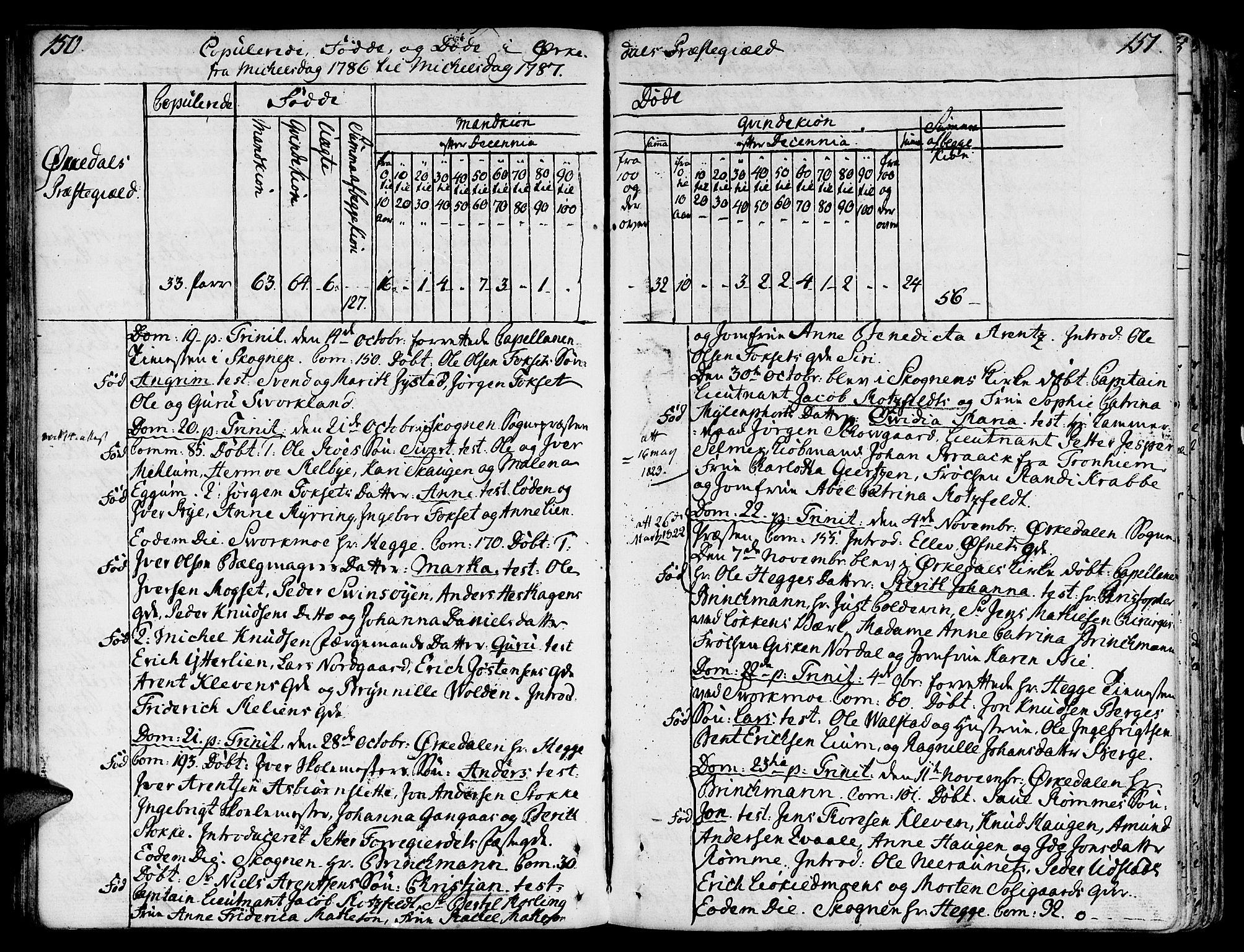 SAT, Ministerialprotokoller, klokkerbøker og fødselsregistre - Sør-Trøndelag, 668/L0802: Ministerialbok nr. 668A02, 1776-1799, s. 150-151