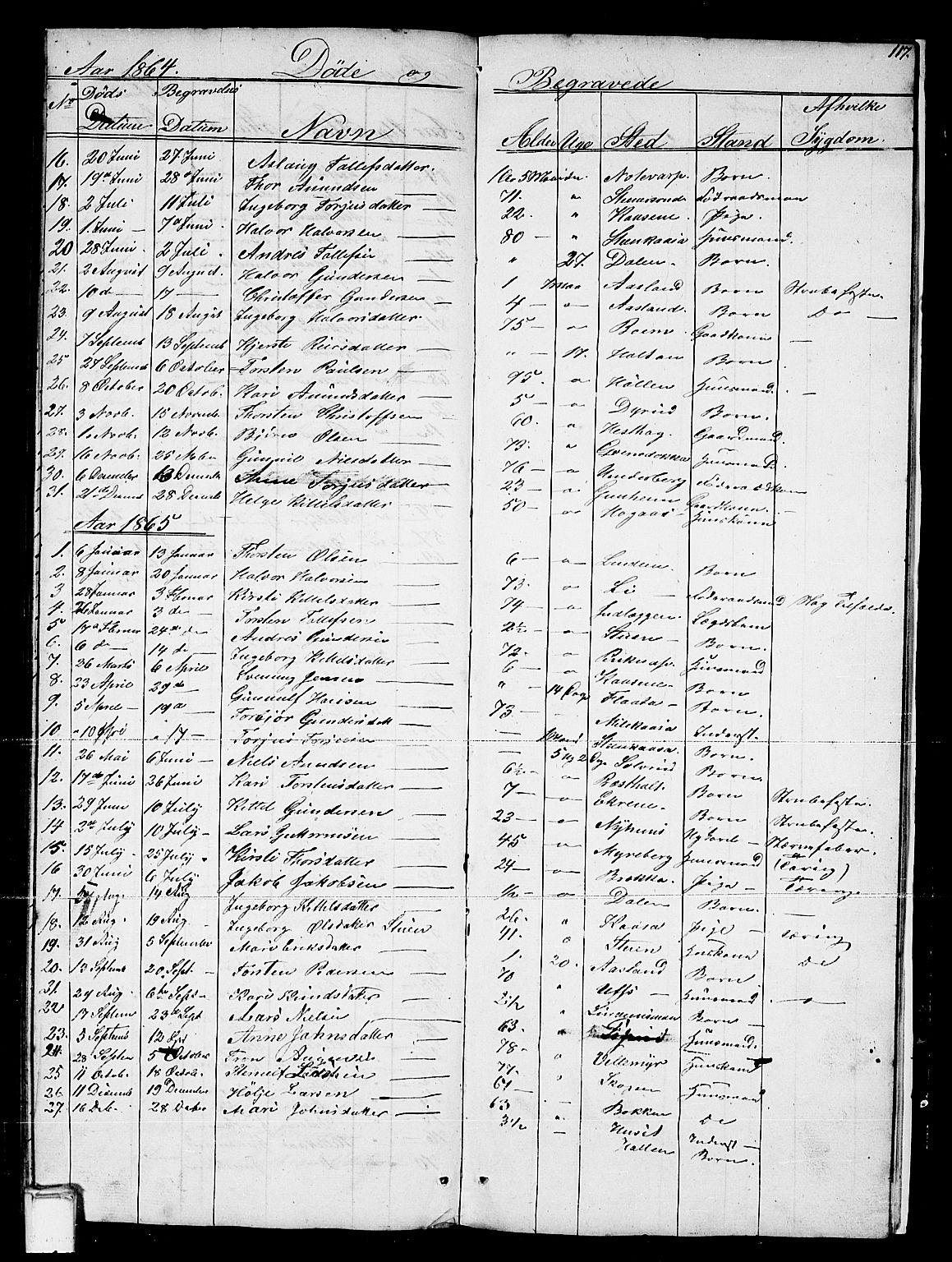 SAKO, Sauherad kirkebøker, G/Gb/L0001: Klokkerbok nr. II 1, 1845-1865, s. 117