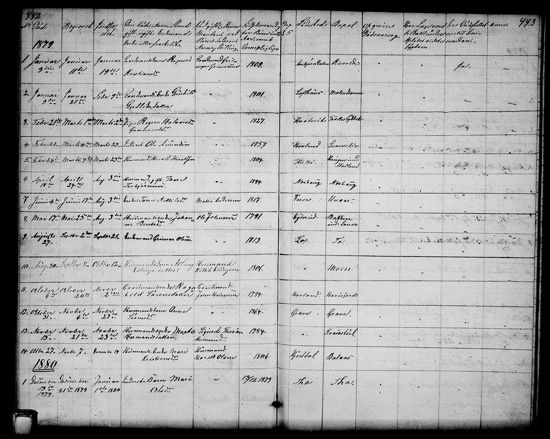 SAKO, Hjartdal kirkebøker, G/Ga/L0002: Klokkerbok nr. I 2, 1854-1888, s. 442-443