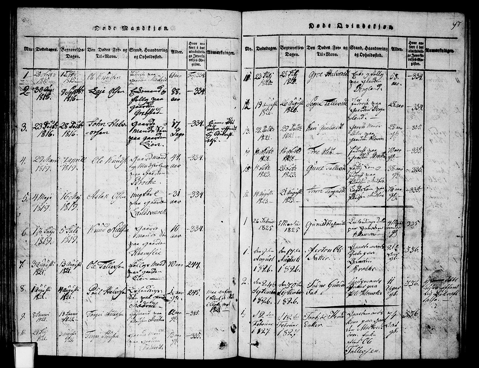 SAKO, Fyresdal kirkebøker, G/Ga/L0002: Klokkerbok nr. I 2, 1815-1857, s. 97