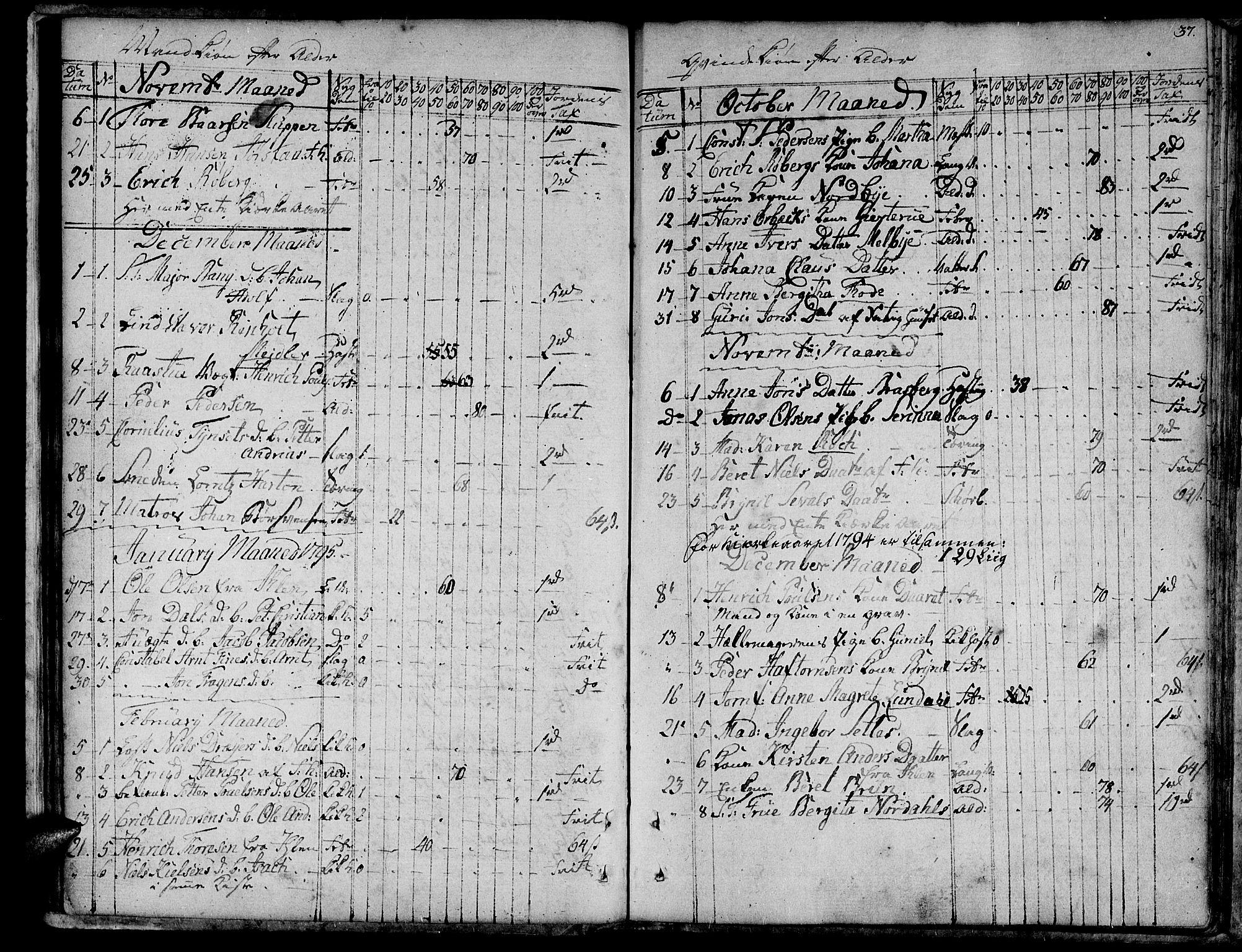 SAT, Ministerialprotokoller, klokkerbøker og fødselsregistre - Sør-Trøndelag, 601/L0040: Ministerialbok nr. 601A08, 1783-1818, s. 37