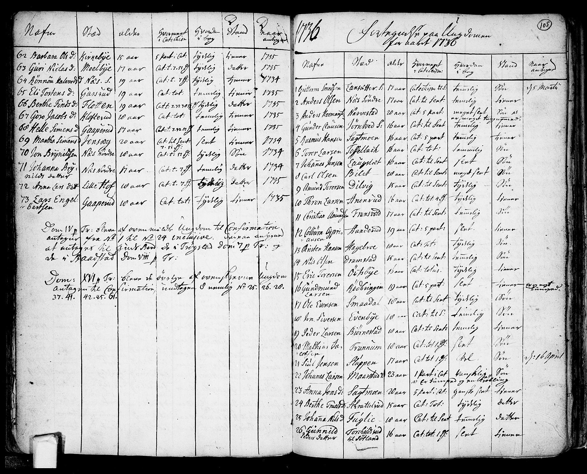 SAO, Trøgstad prestekontor Kirkebøker, F/Fa/L0003: Ministerialbok nr. I 3, 1721-1749, s. 105