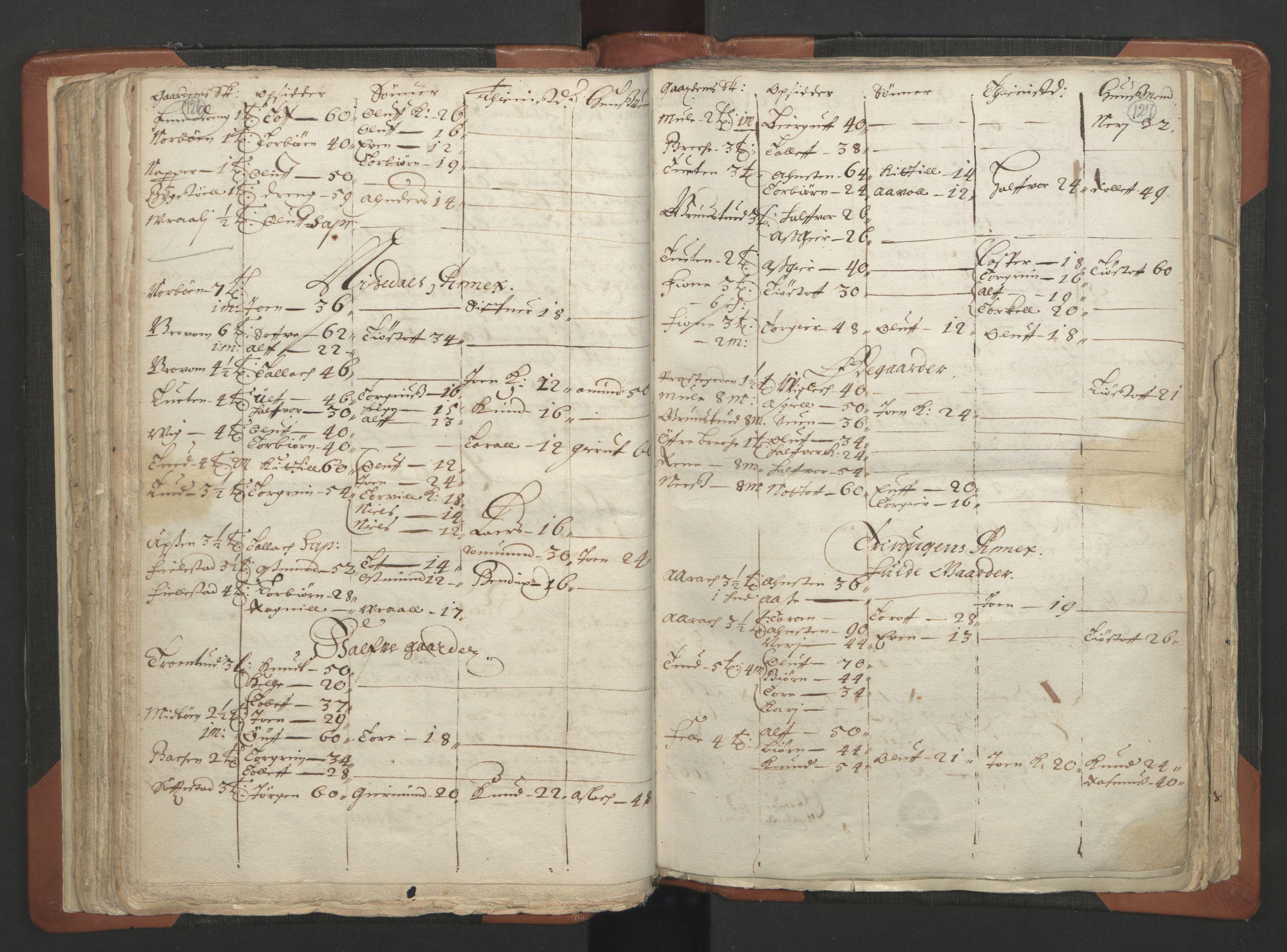 RA, Sogneprestenes manntall 1664-1666, nr. 12: Øvre Telemark prosti, Nedre Telemark prosti og Bamble prosti, 1664-1666, s. 126-127