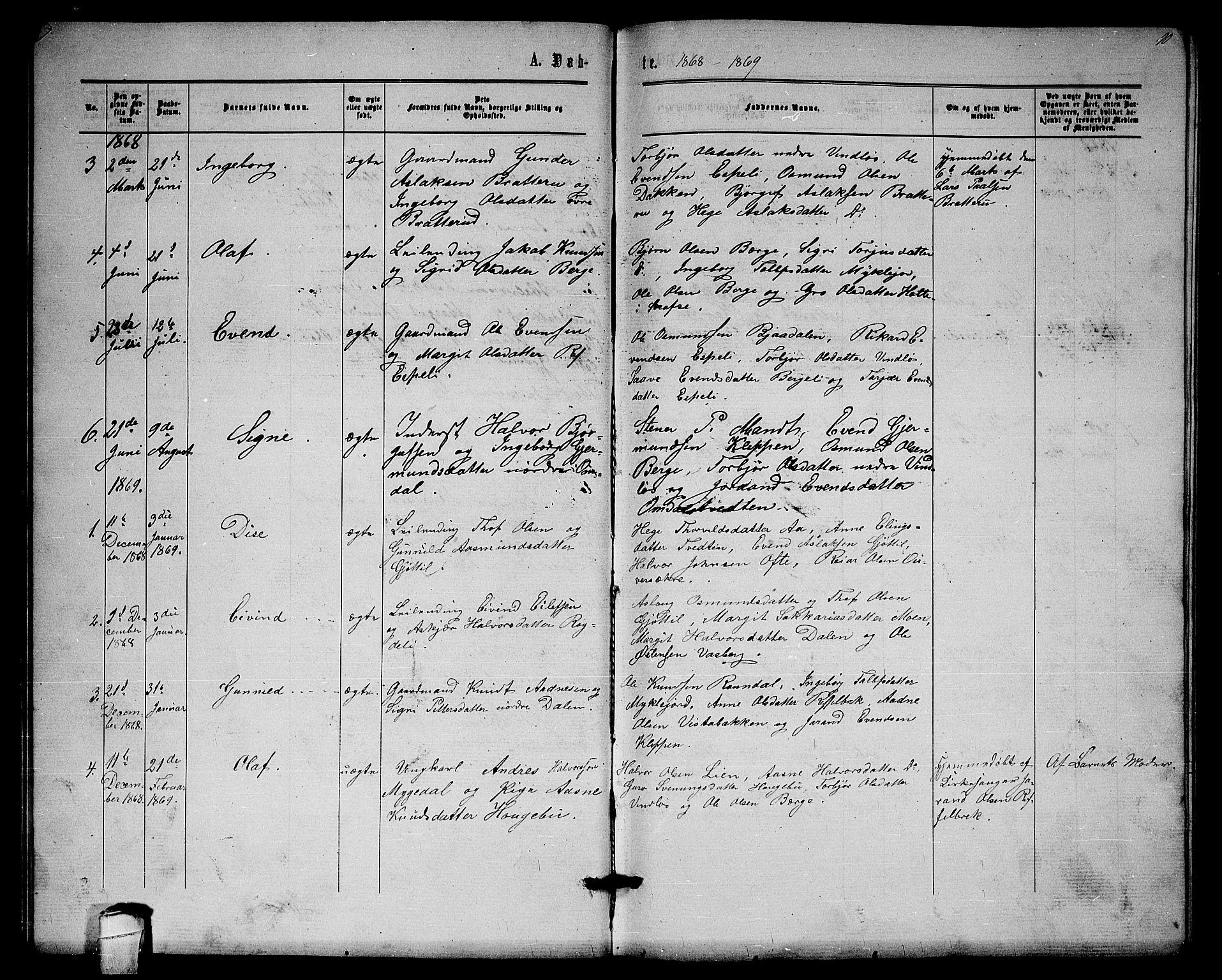 SAKO, Lårdal kirkebøker, G/Gb/L0002: Klokkerbok nr. II 2, 1865-1888, s. 10
