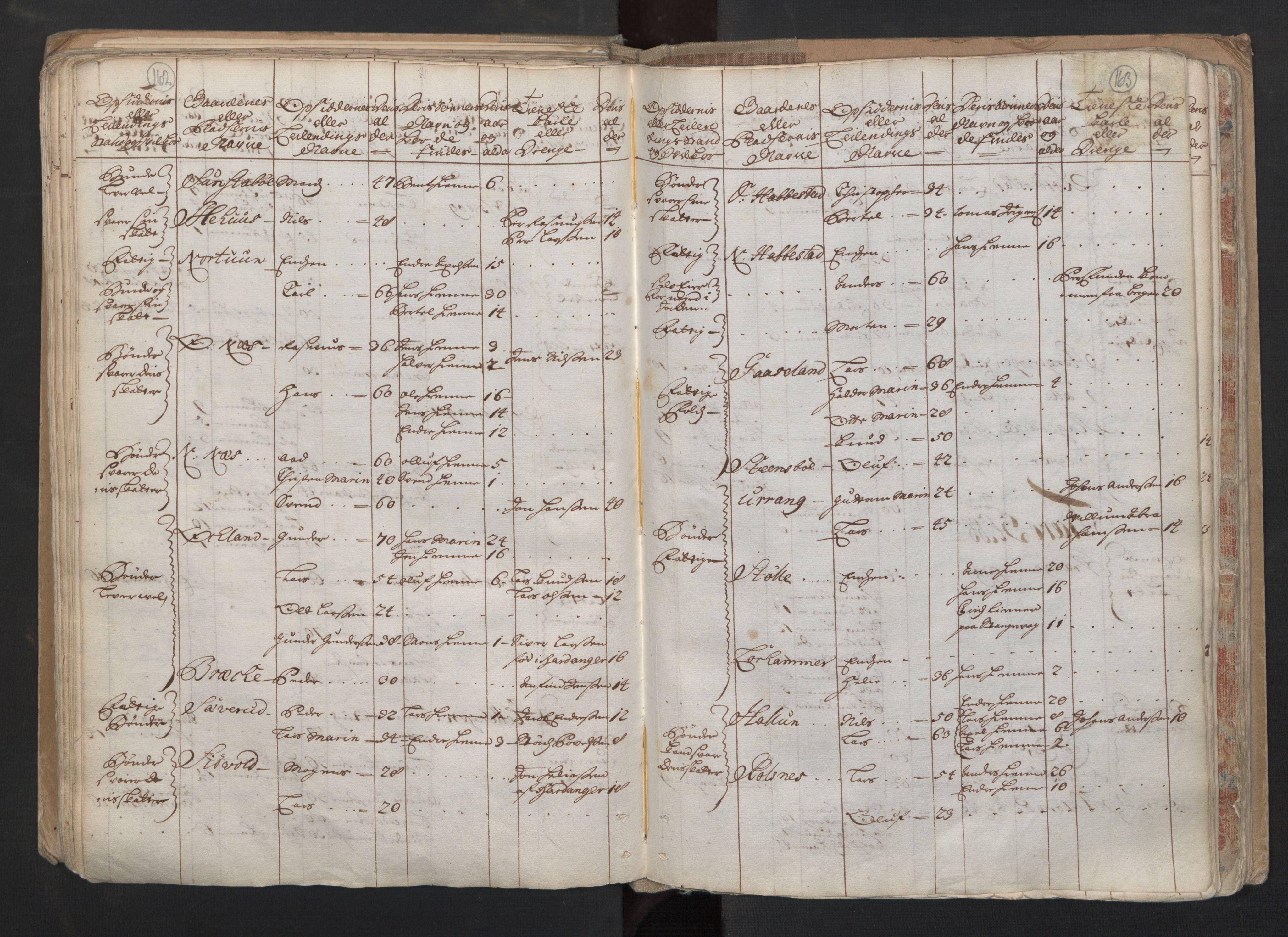 RA, Manntallet 1701, nr. 6: Sunnhordland fogderi og Hardanger fogderi, 1701, s. 162-163