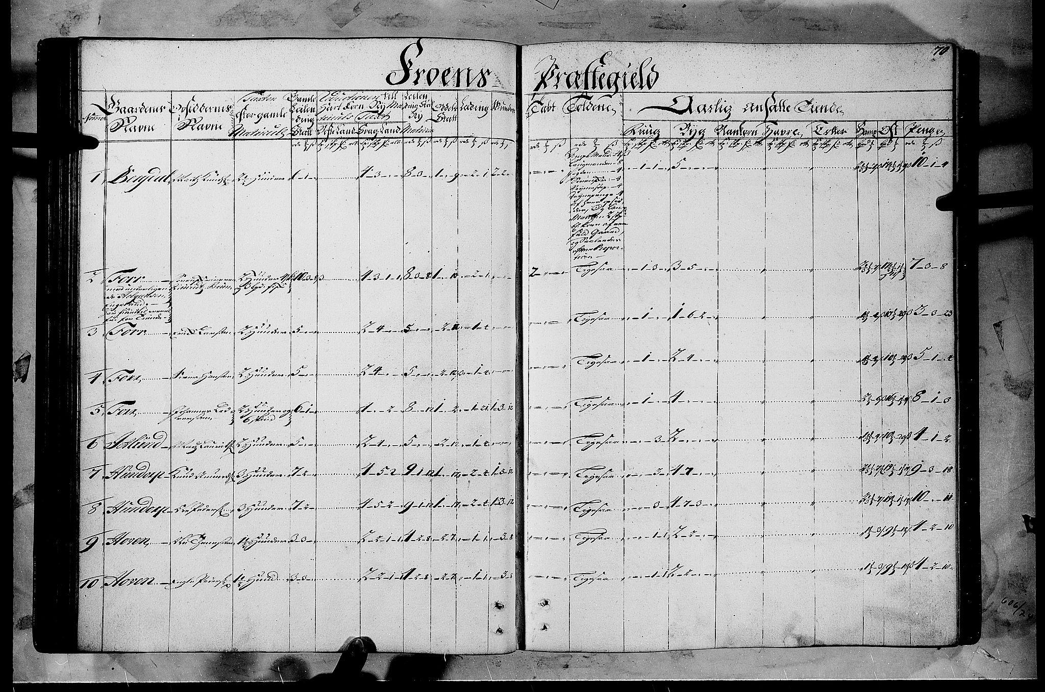 RA, Rentekammeret inntil 1814, Realistisk ordnet avdeling, N/Nb/Nbf/L0108: Gudbrandsdalen matrikkelprotokoll, 1723, s. 69b-70a