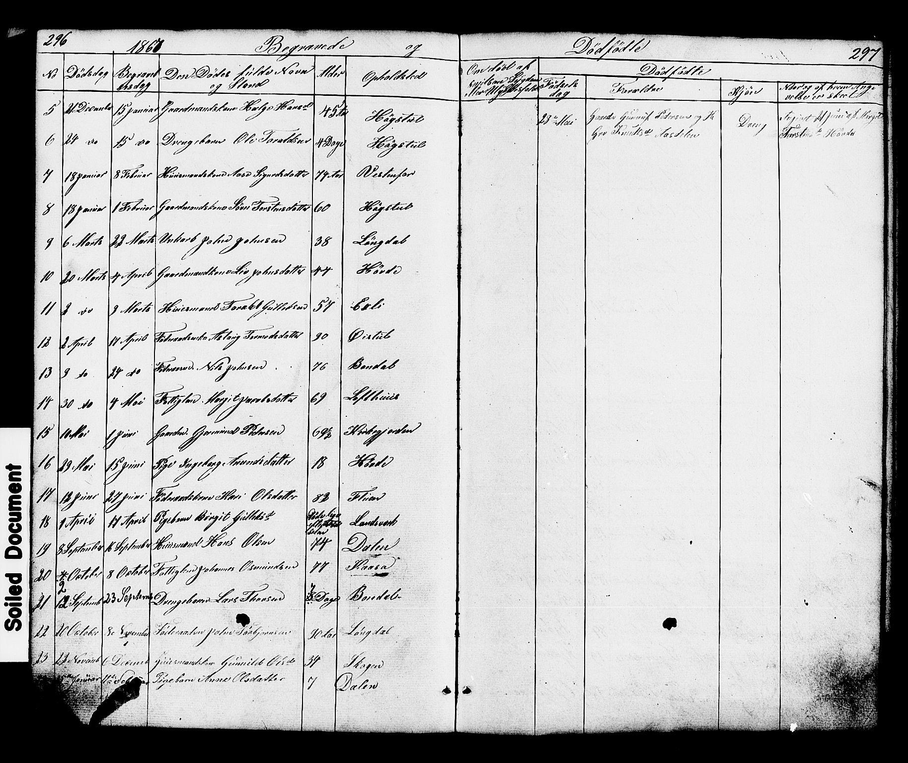 SAKO, Hjartdal kirkebøker, G/Gc/L0002: Klokkerbok nr. III 2, 1854-1890, s. 296-297