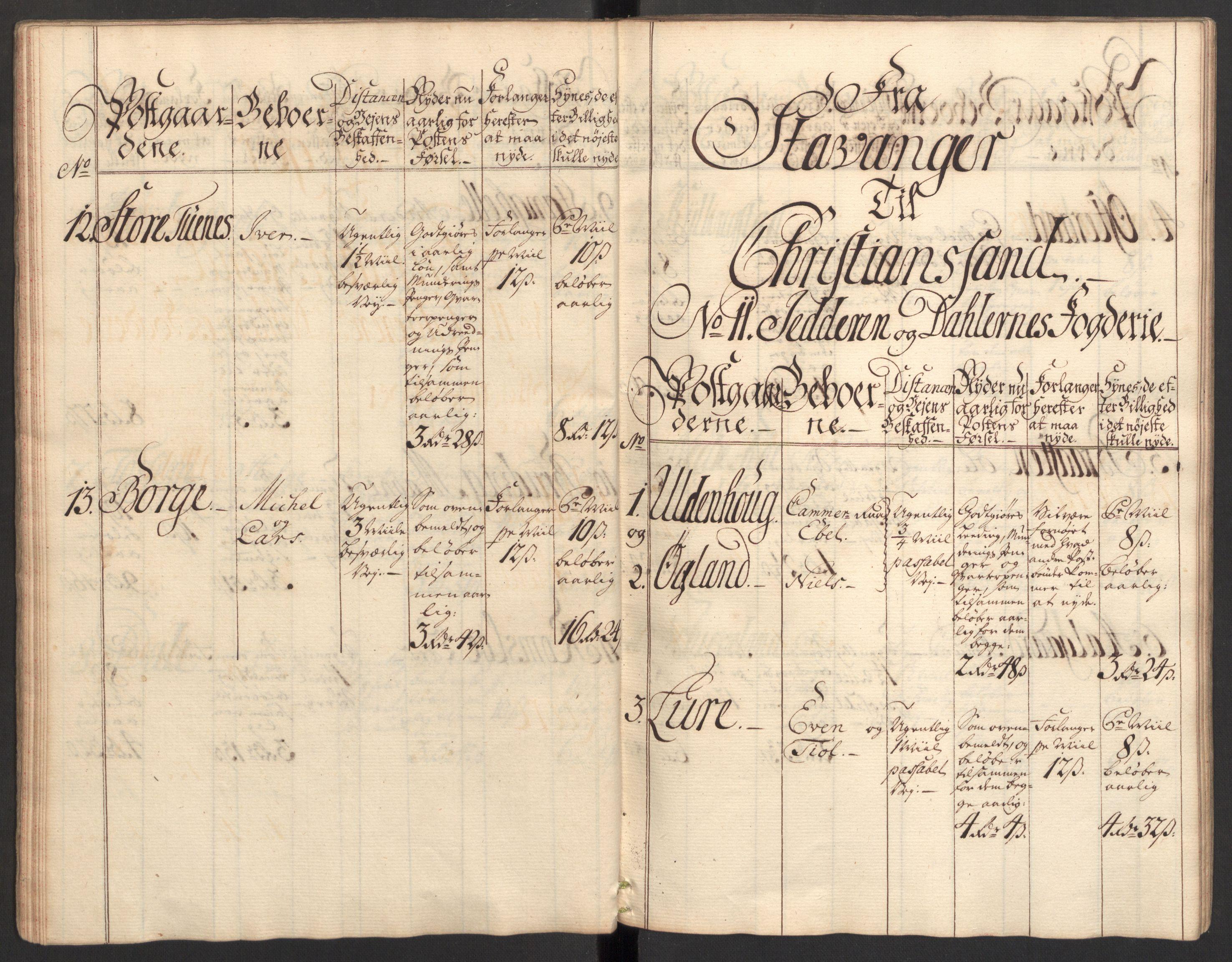 RA, Generalpostdireksjonen 1719-1814, E/L0025: Fortegnelse og forklaringer om postturene i Norge, 1752-1754, s. 19