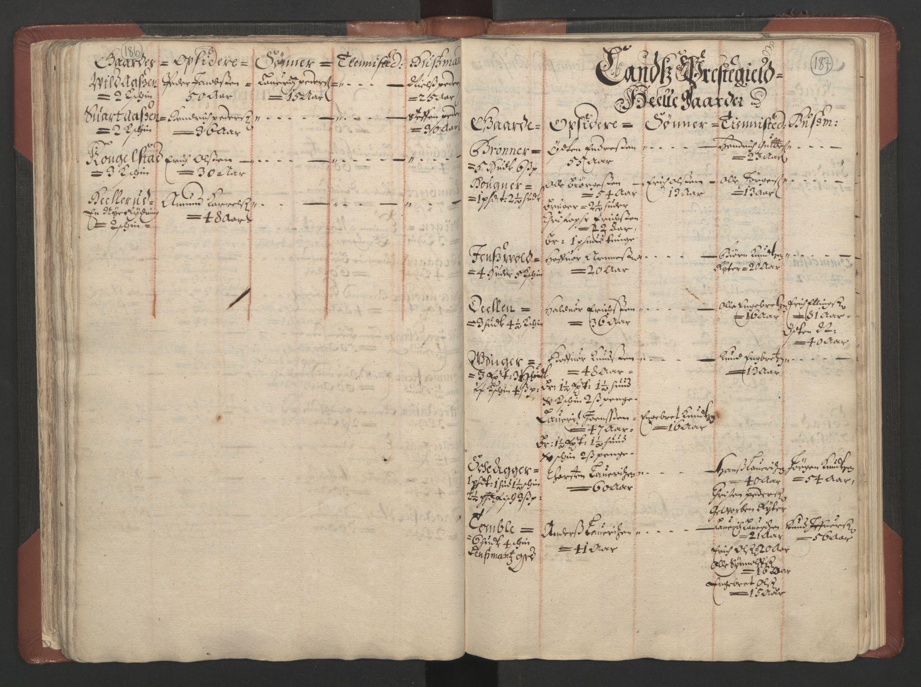 RA, Fogdenes og sorenskrivernes manntall 1664-1666, nr. 4: Hadeland og Valdres fogderi og Gudbrandsdal fogderi, 1664, s. 186-187