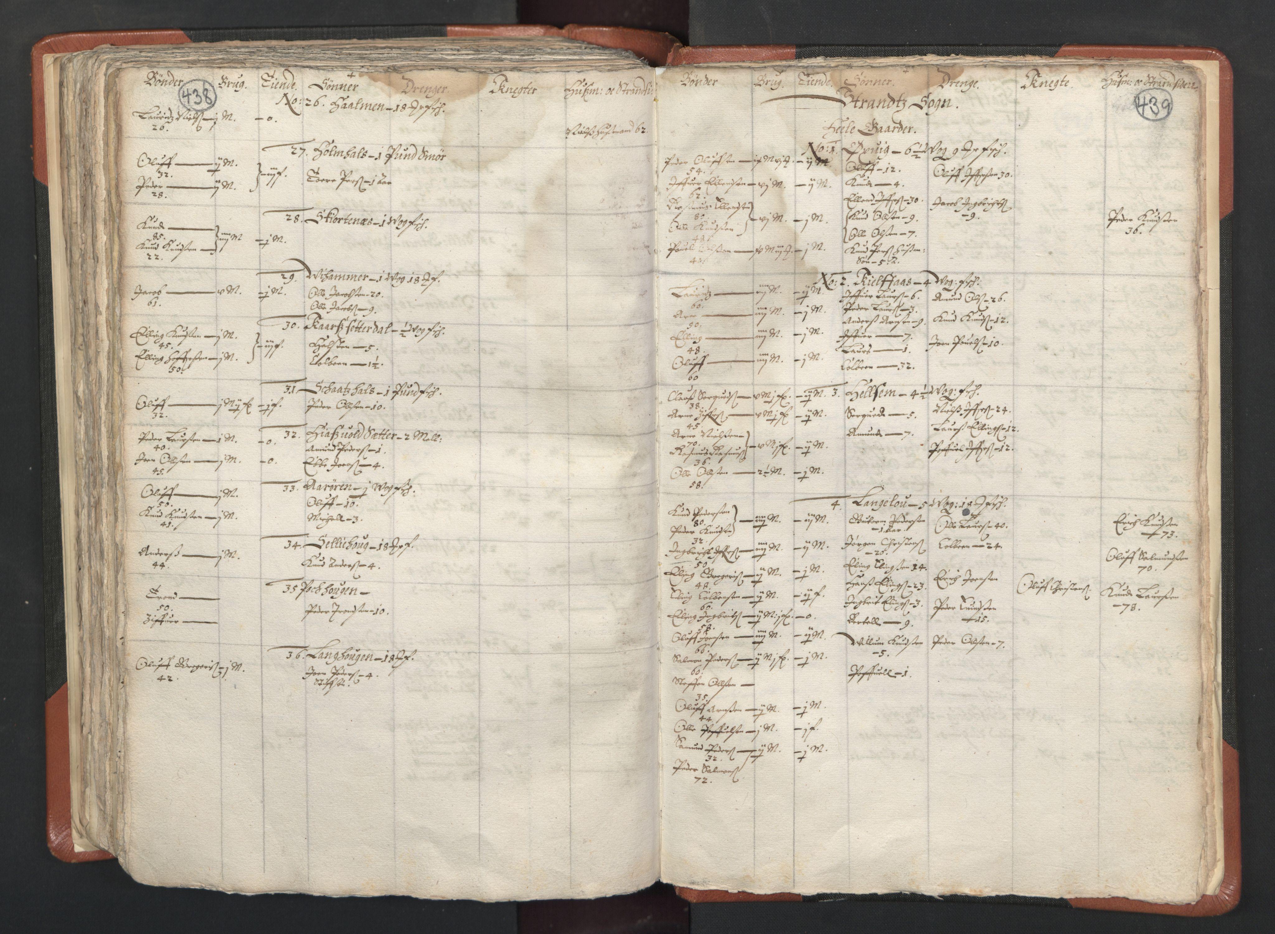 RA, Sogneprestenes manntall 1664-1666, nr. 26: Sunnmøre prosti, 1664-1666, s. 438-439
