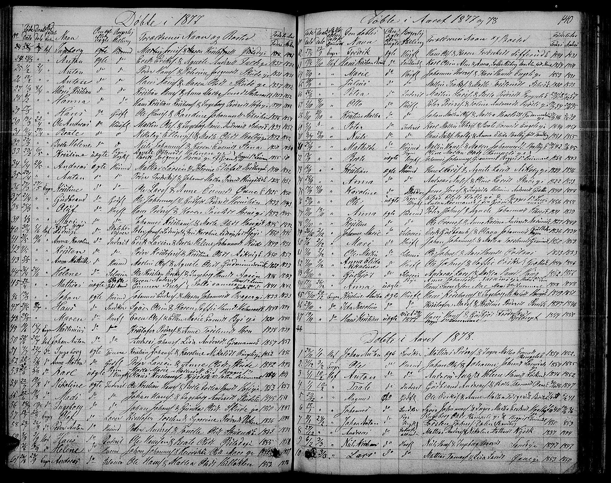 SAH, Søndre Land prestekontor, L/L0001: Klokkerbok nr. 1, 1849-1883, s. 140