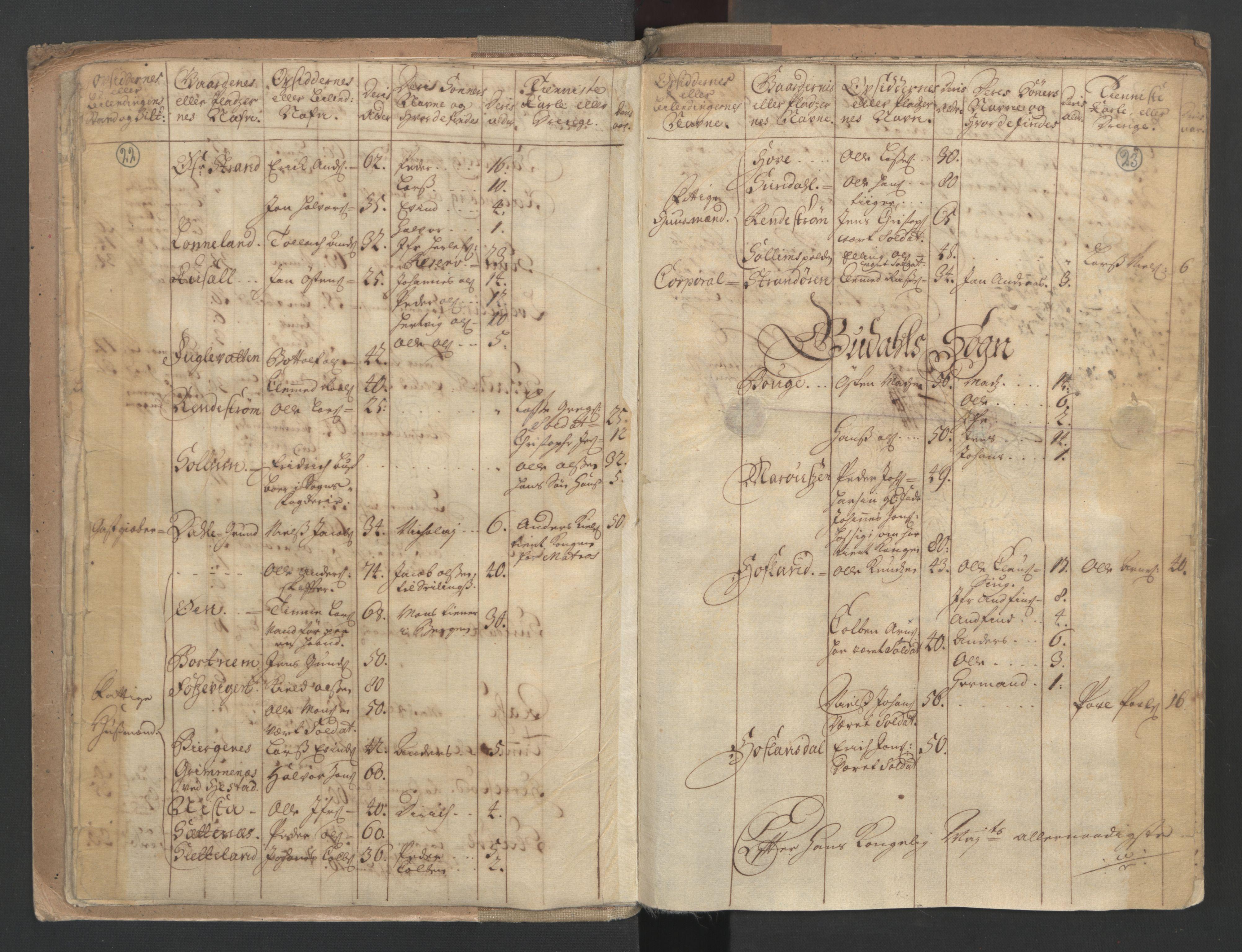 RA, Manntallet 1701, nr. 9: Sunnfjord fogderi, Nordfjord fogderi og Svanø birk, 1701, s. 22-23