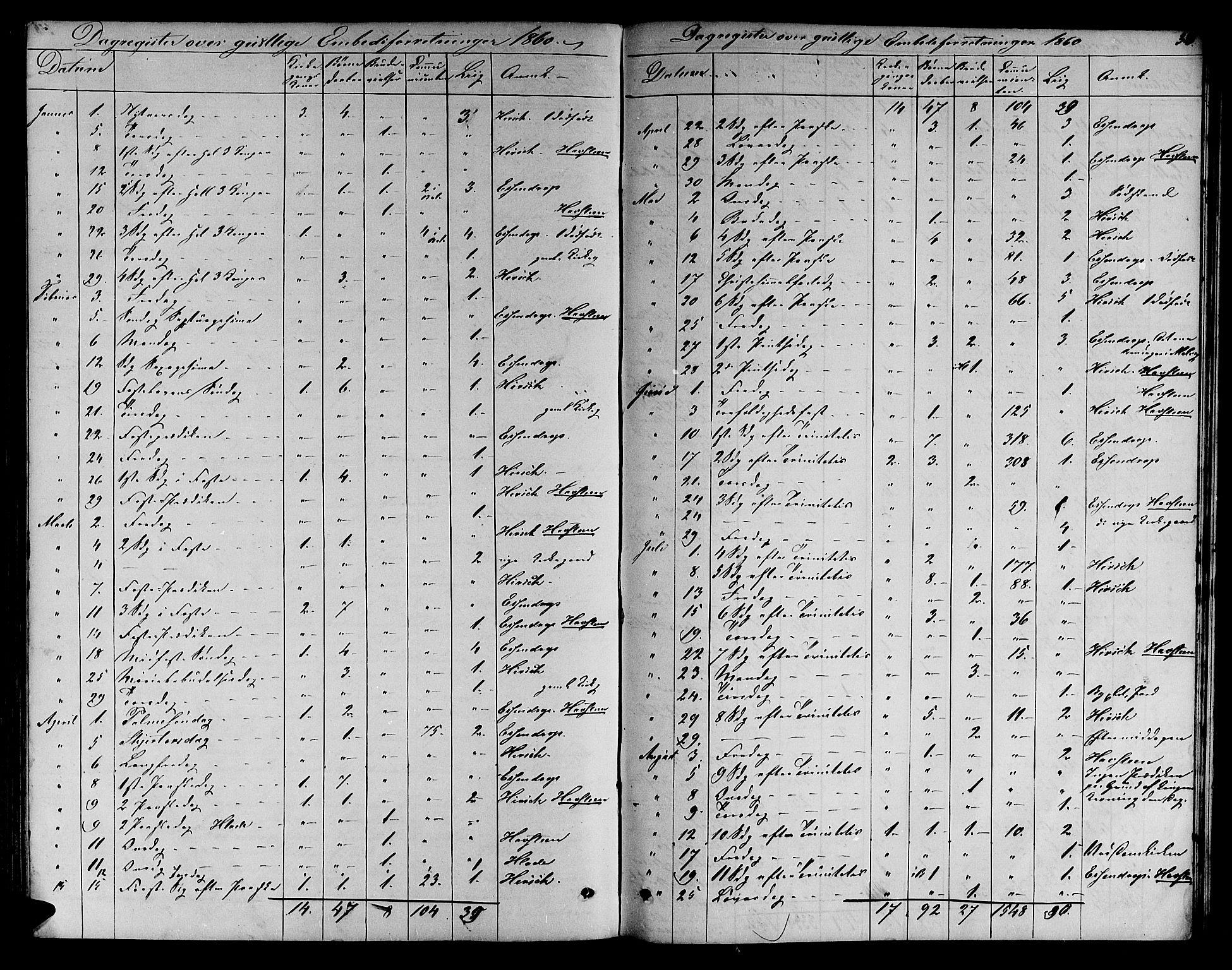 SAT, Ministerialprotokoller, klokkerbøker og fødselsregistre - Sør-Trøndelag, 606/L0311: Klokkerbok nr. 606C07, 1860-1877, s. 360