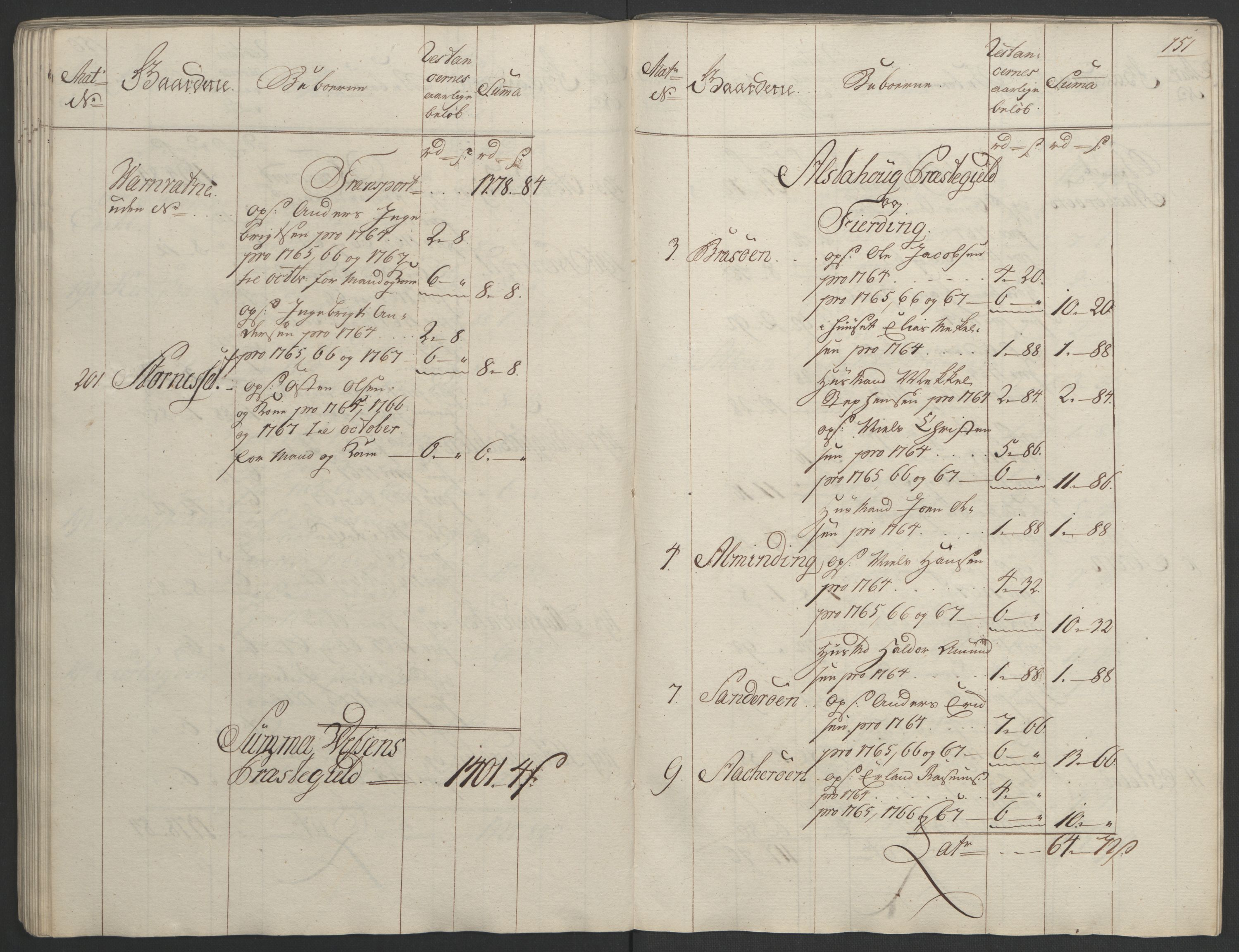 RA, Rentekammeret inntil 1814, Realistisk ordnet avdeling, Ol/L0023: [Gg 10]: Ekstraskatten, 23.09.1762. Helgeland (restanseregister), 1767-1772, s. 148