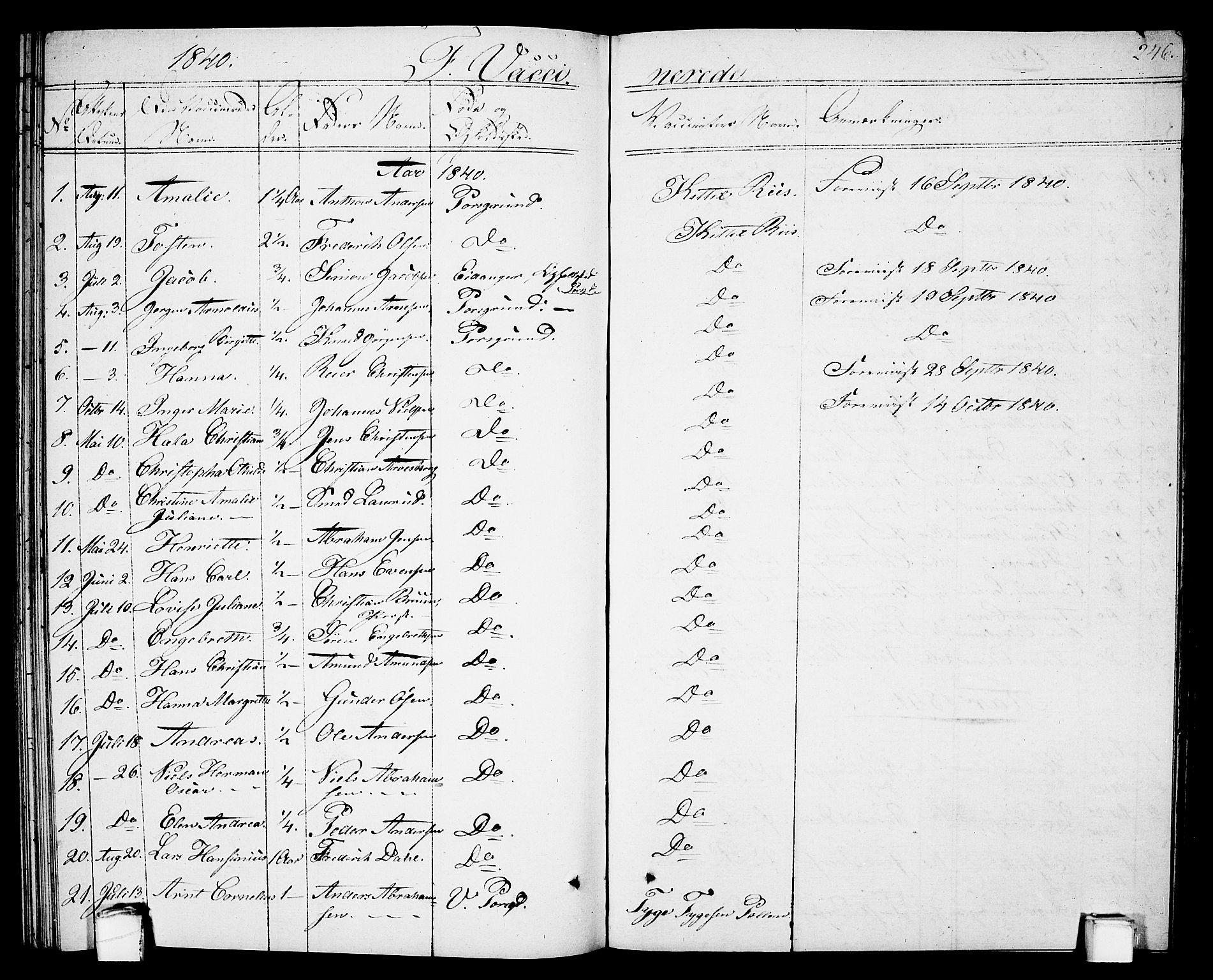 SAKO, Porsgrunn kirkebøker , G/Gb/L0002: Klokkerbok nr. II 2, 1828-1841, s. 246