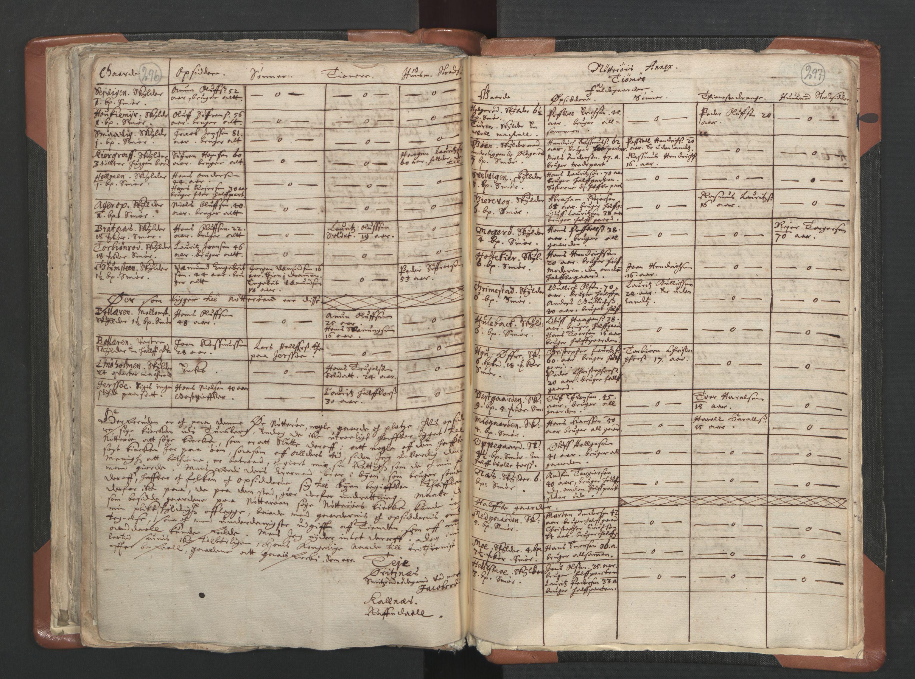 RA, Sogneprestenes manntall 1664-1666, nr. 10: Tønsberg prosti, 1664-1666, s. 296-297