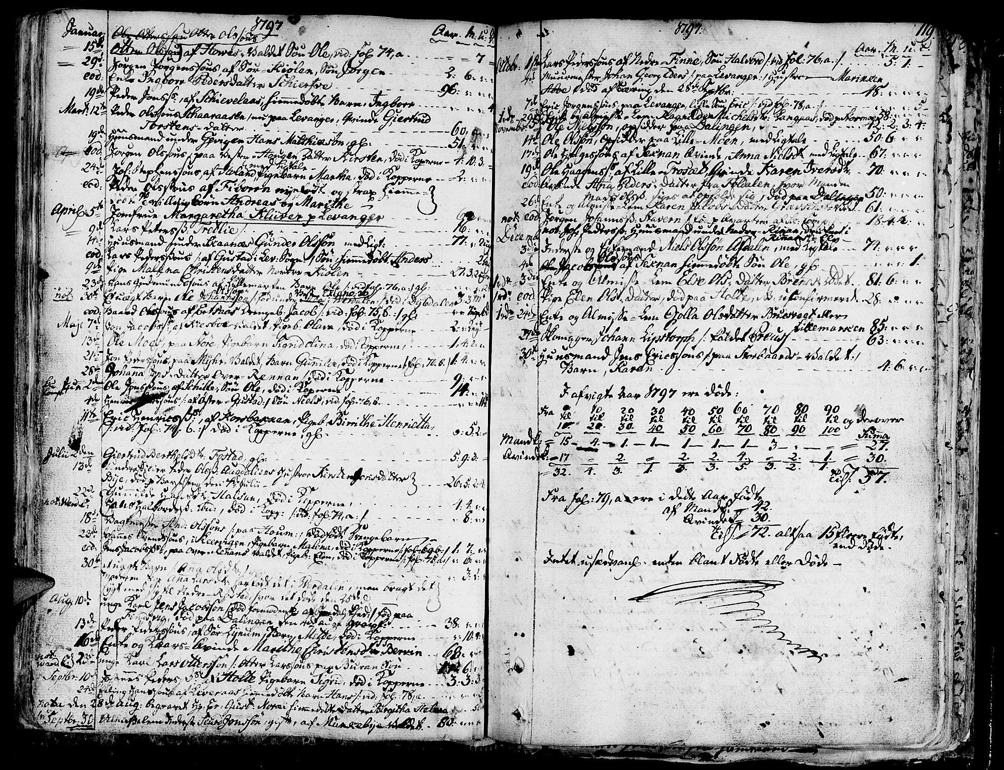 SAT, Ministerialprotokoller, klokkerbøker og fødselsregistre - Nord-Trøndelag, 717/L0142: Ministerialbok nr. 717A02 /1, 1783-1809, s. 119