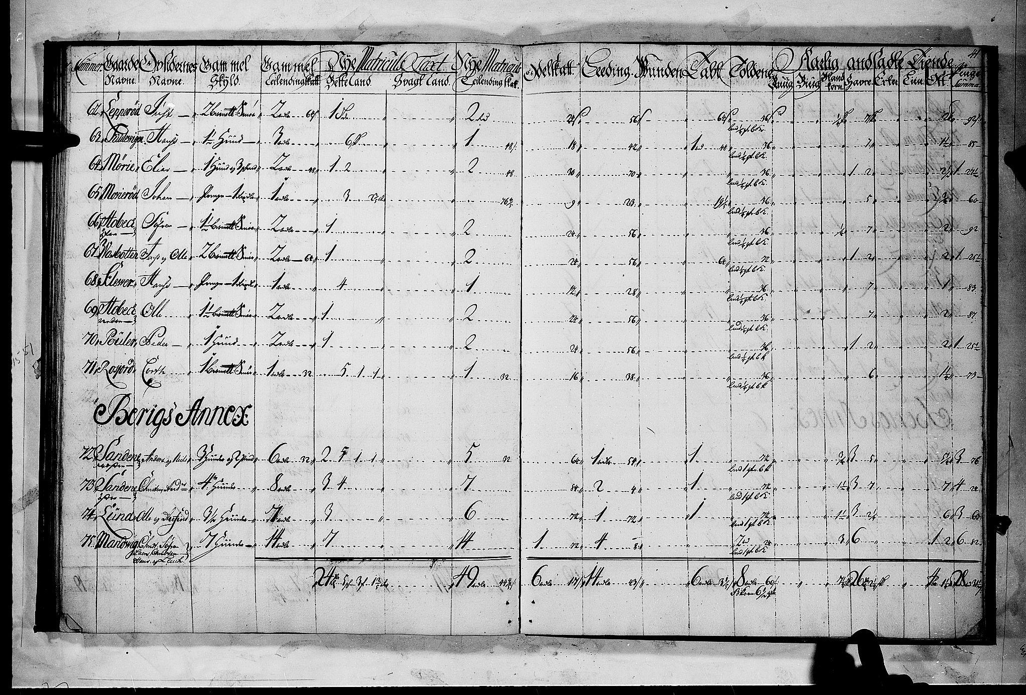 RA, Rentekammeret inntil 1814, Realistisk ordnet avdeling, N/Nb/Nbf/L0118: Larvik grevskap matrikkelprotokoll, 1723, s. 40b-41a