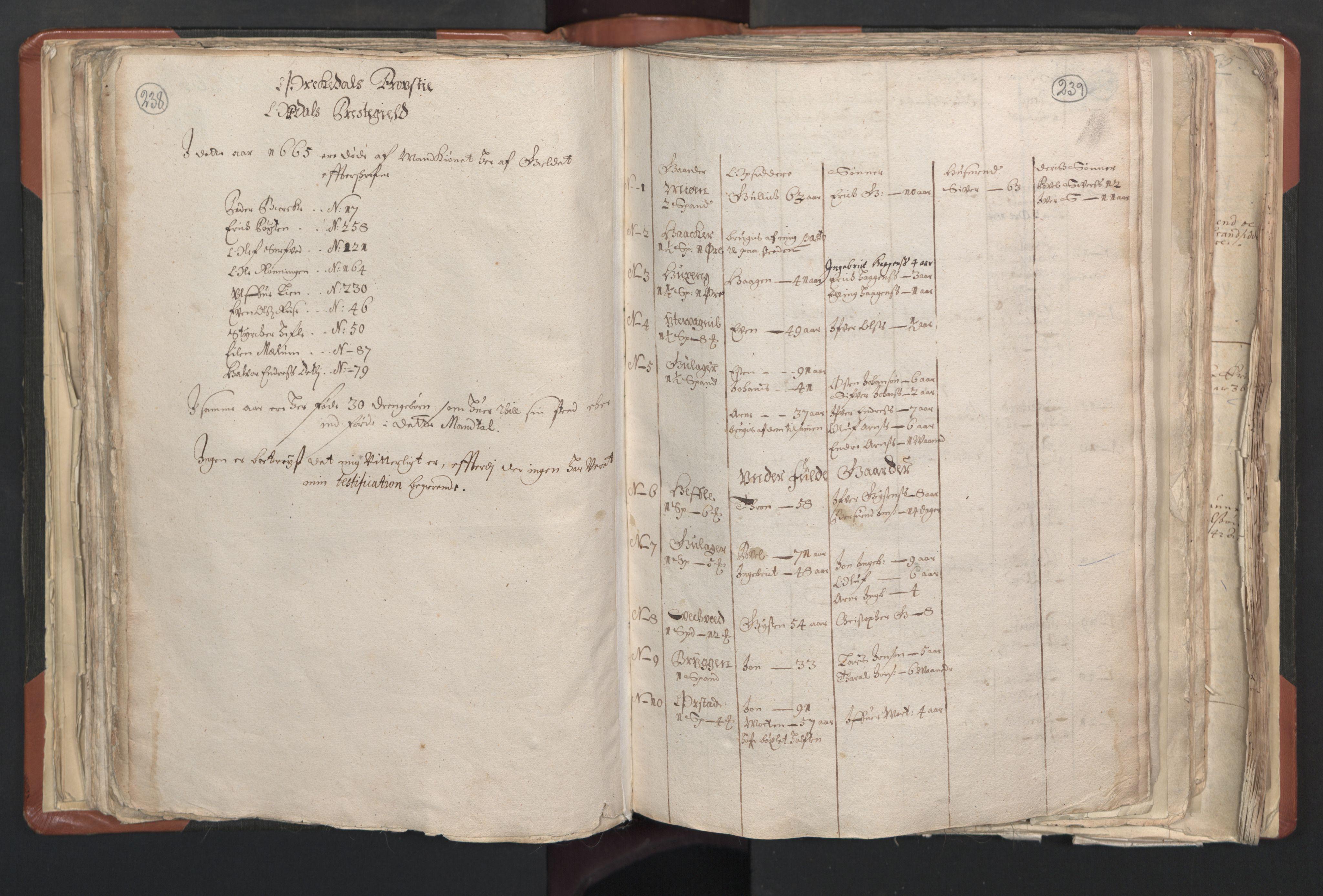 RA, Sogneprestenes manntall 1664-1666, nr. 31: Dalane prosti, 1664-1666, s. 238-239