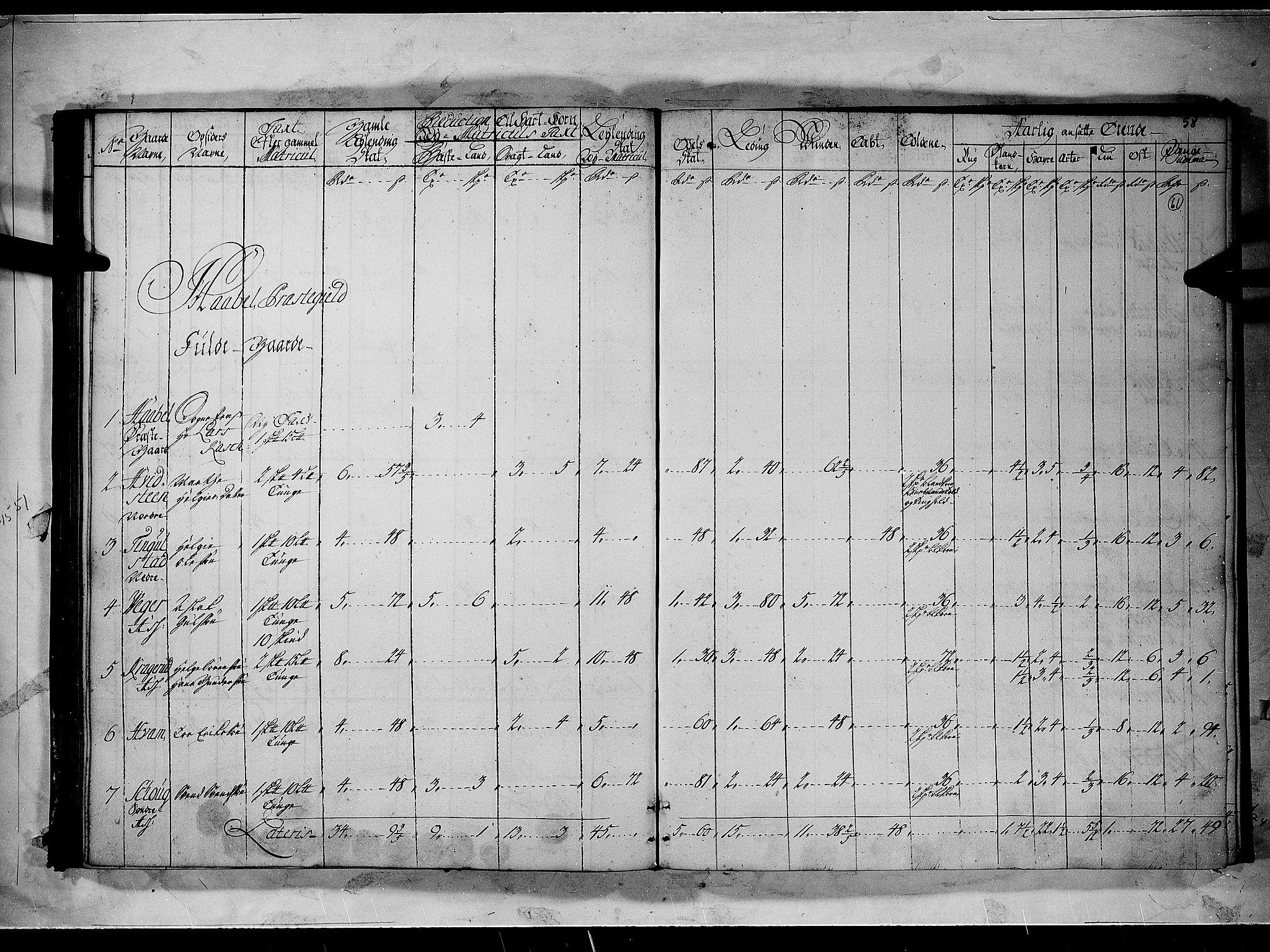 RA, Rentekammeret inntil 1814, Realistisk ordnet avdeling, N/Nb/Nbf/L0096: Moss, Onsøy, Tune og Veme matrikkelprotokoll, 1723, s. 57b-58a