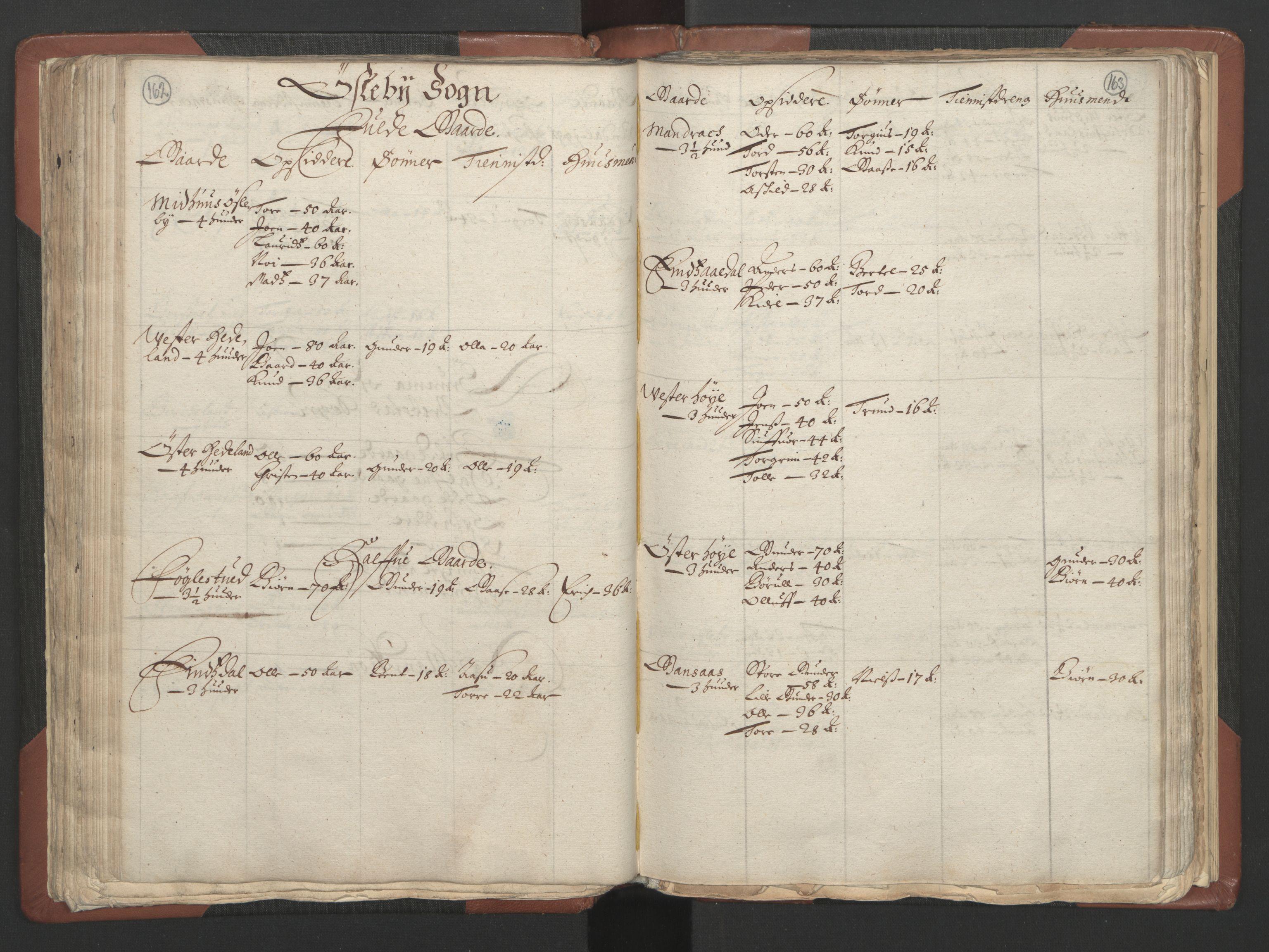 RA, Fogdenes og sorenskrivernes manntall 1664-1666, nr. 9: Mandal len, 1664-1666, s. 162-163