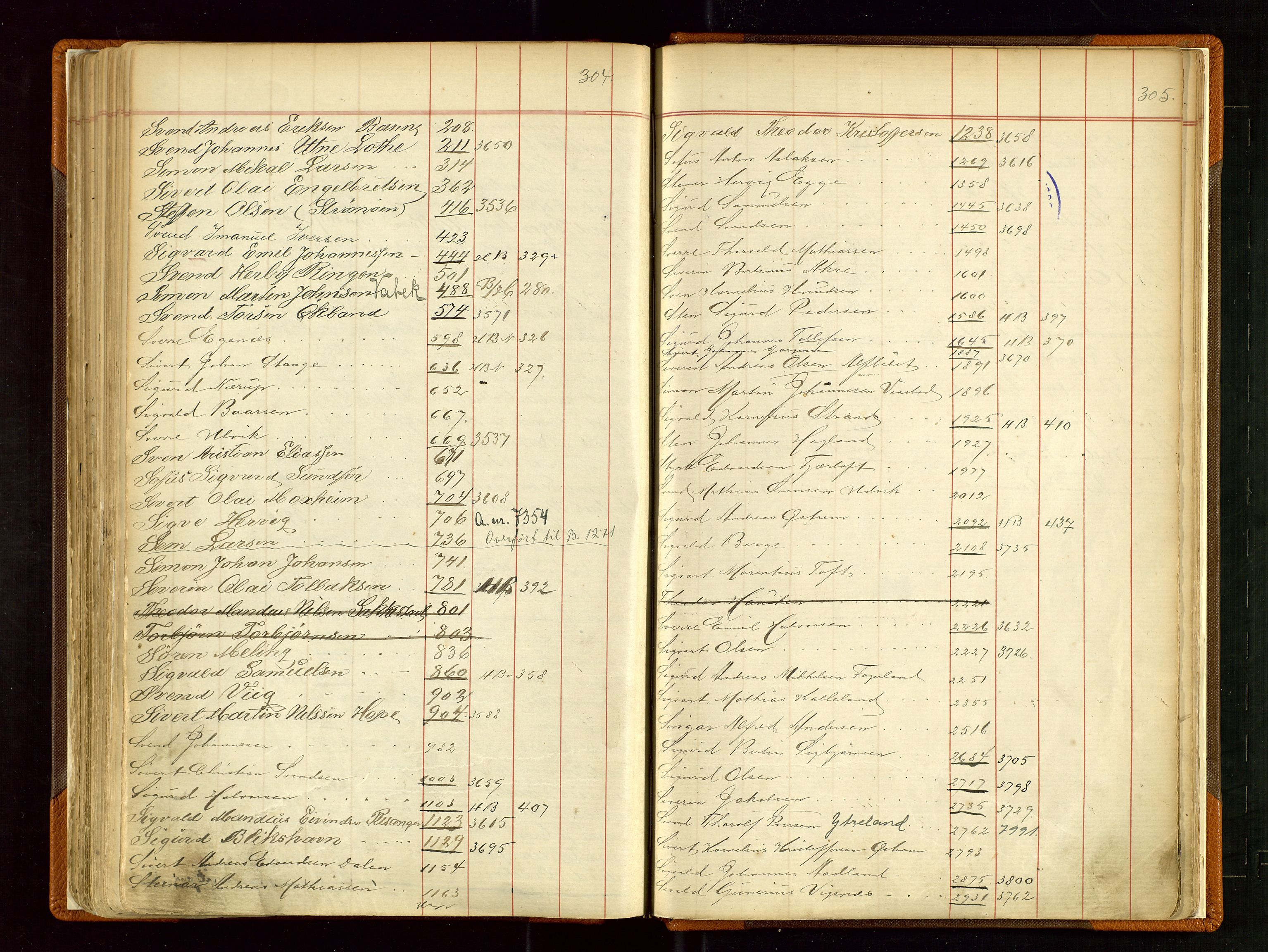 SAST, Haugesund sjømannskontor, F/Fb/Fba/L0002: Navneregister med henvisning til rullenummer (fornavn) Skudenes krets, 1860-1948, s. 304-305
