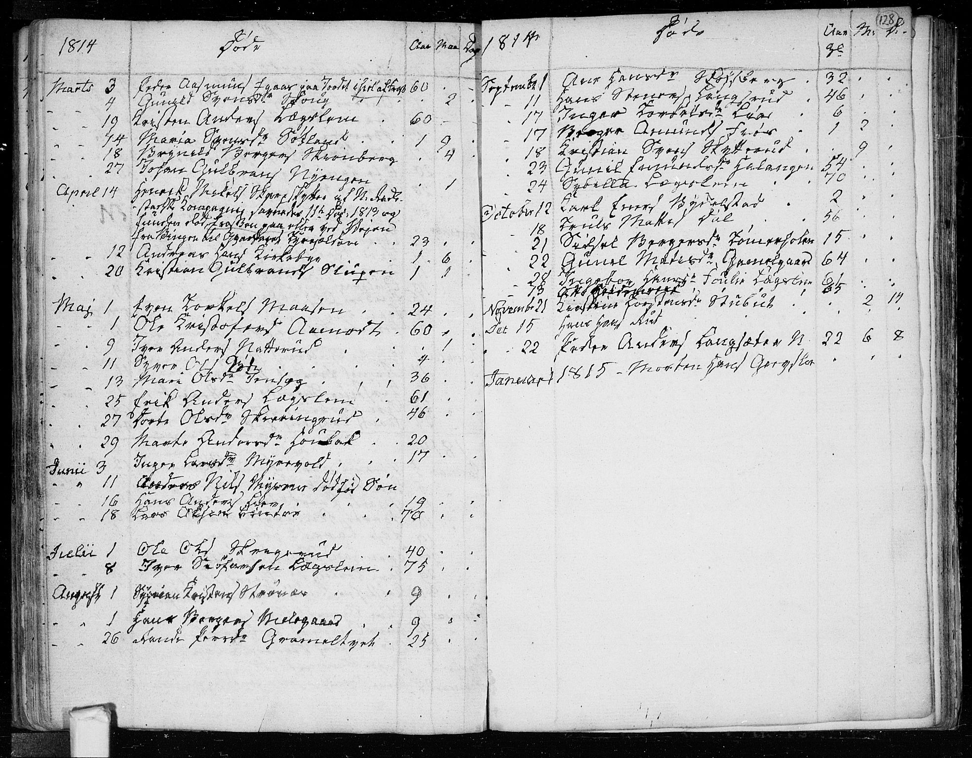 SAO, Trøgstad prestekontor Kirkebøker, F/Fa/L0005: Ministerialbok nr. I 5, 1784-1814, s. 128