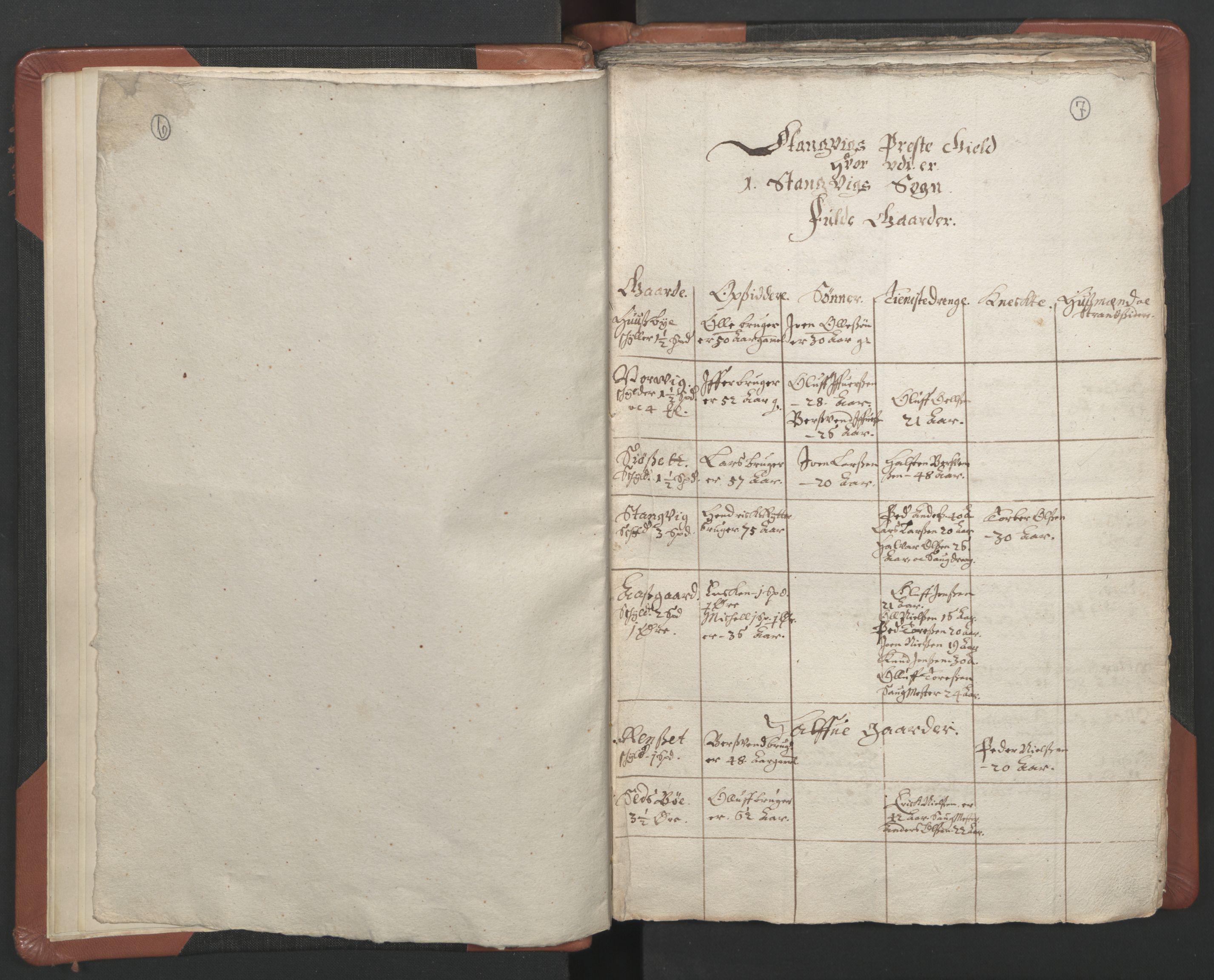 RA, Sogneprestenes manntall 1664-1666, nr. 29: Nordmøre prosti, 1664-1666, s. 6-7