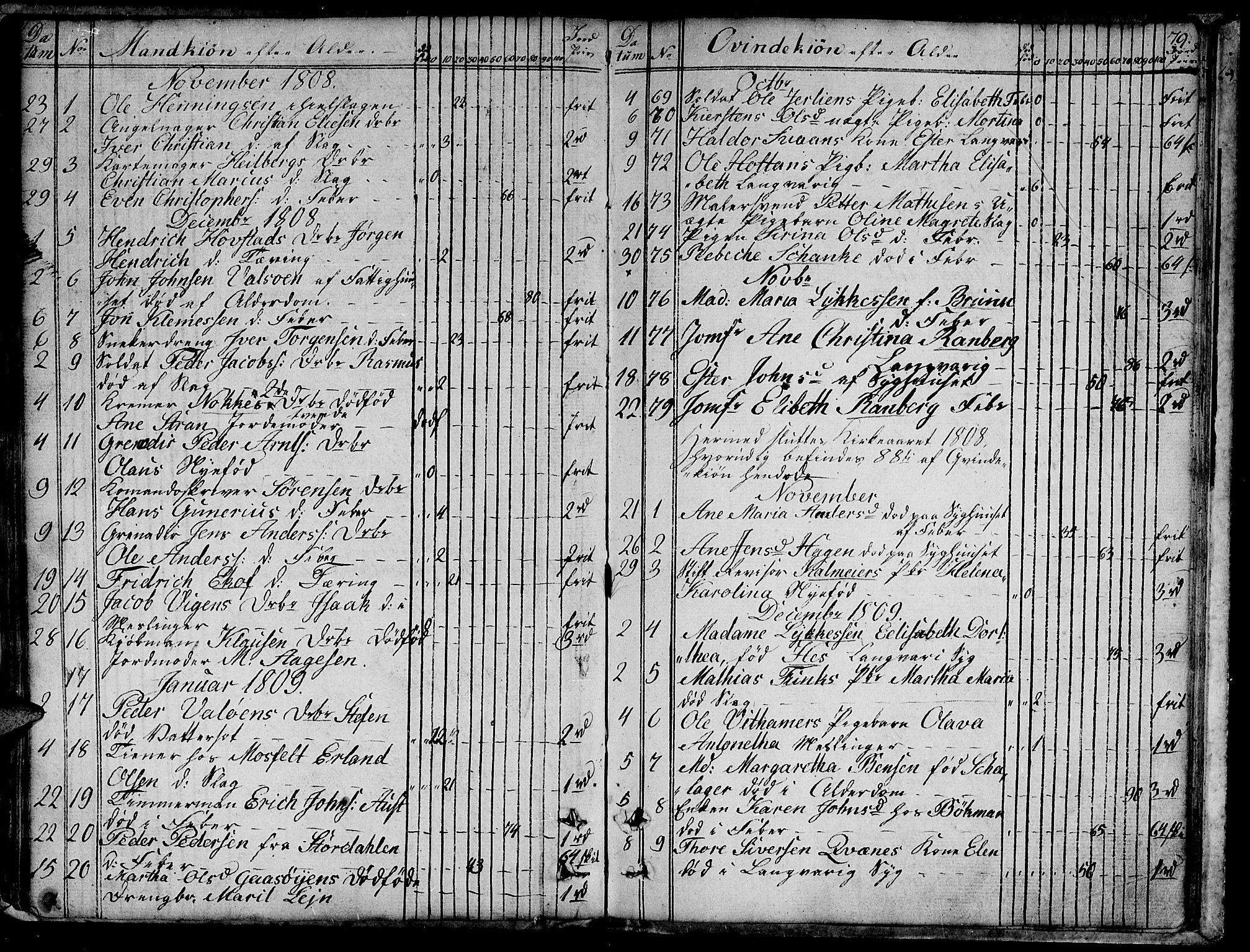 SAT, Ministerialprotokoller, klokkerbøker og fødselsregistre - Sør-Trøndelag, 601/L0040: Ministerialbok nr. 601A08, 1783-1818, s. 79