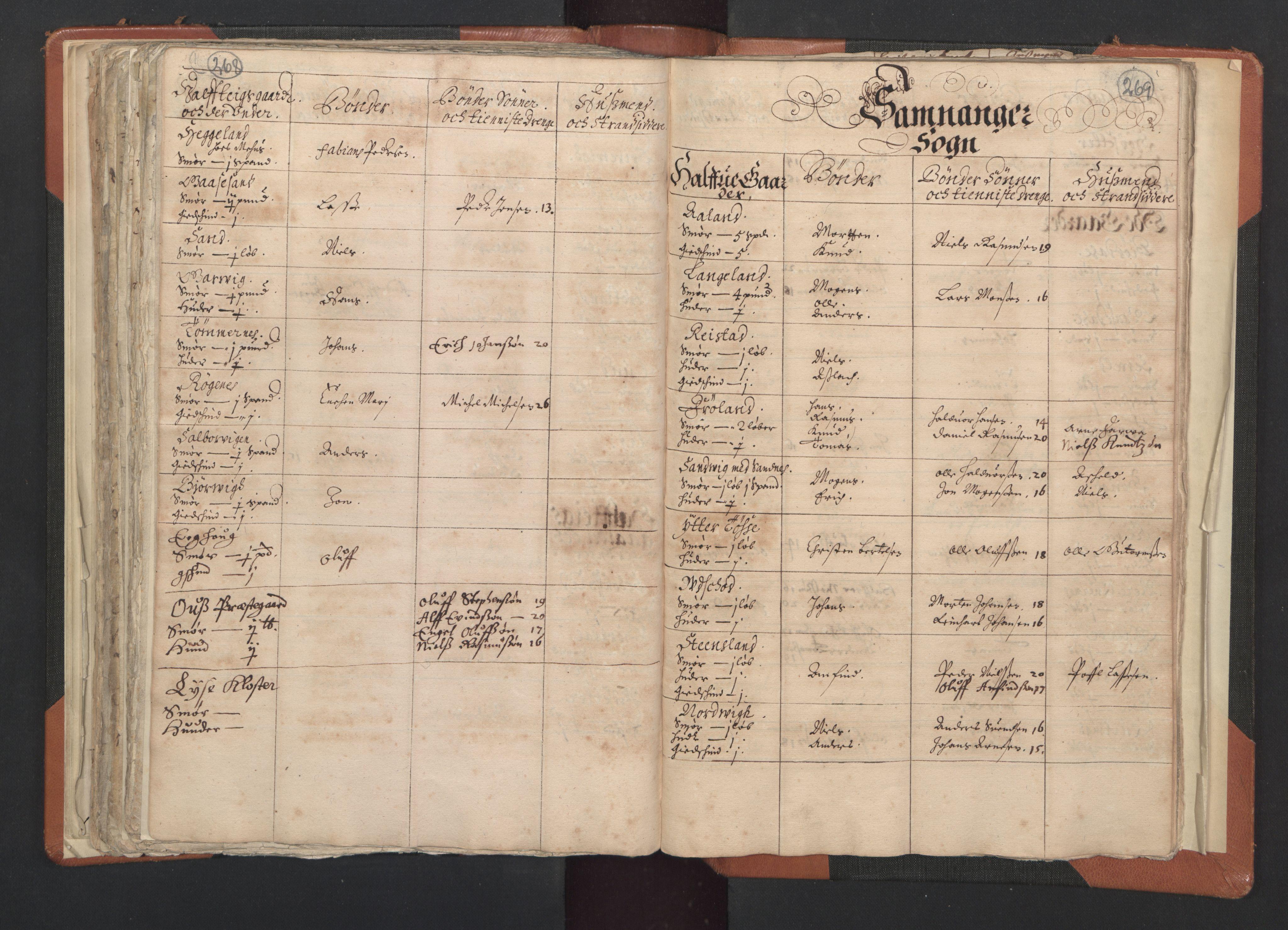 RA, Sogneprestenes manntall 1664-1666, nr. 20: Sunnhordland prosti, 1664-1666, s. 268-269