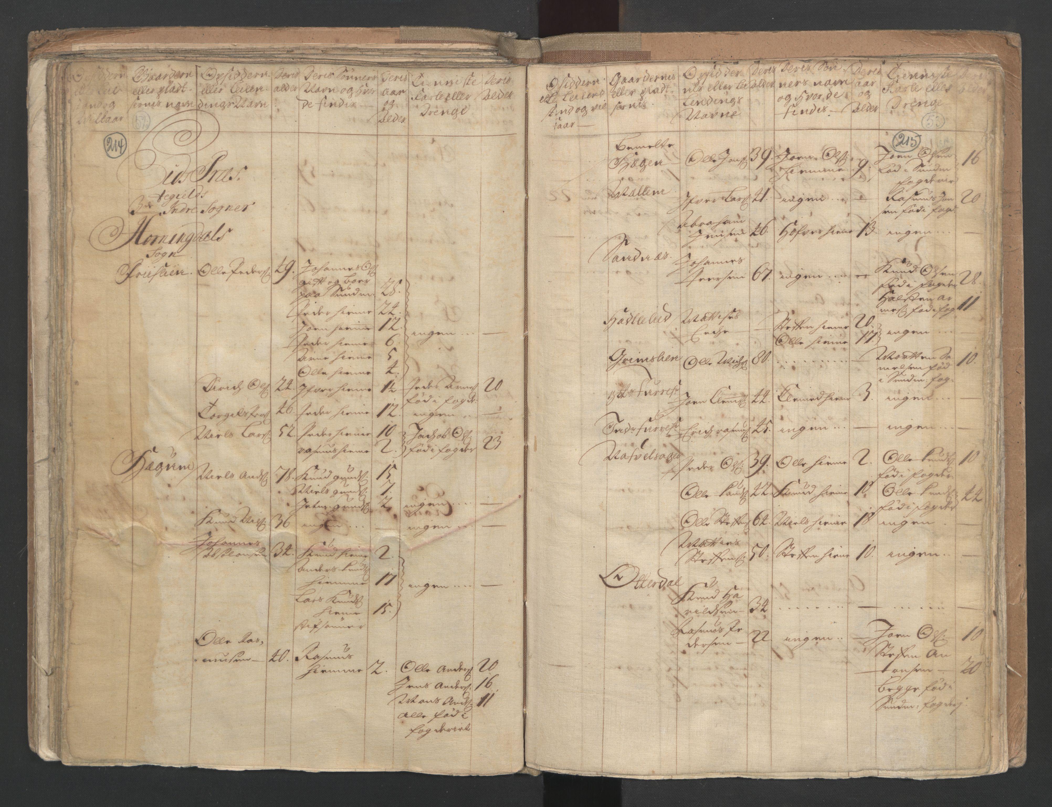 RA, Manntallet 1701, nr. 9: Sunnfjord fogderi, Nordfjord fogderi og Svanø birk, 1701, s. 214-215