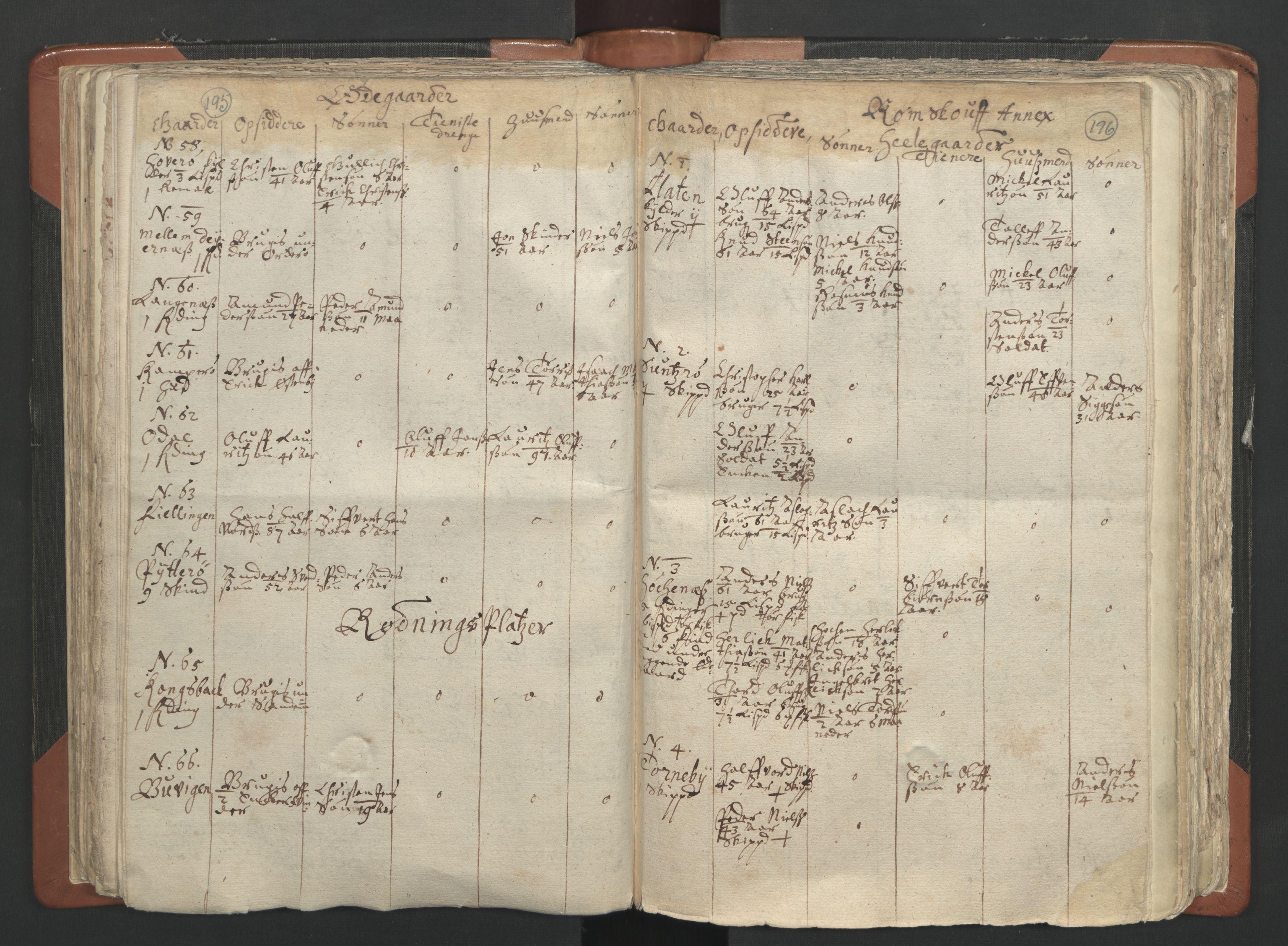 RA, Sogneprestenes manntall 1664-1666, nr. 2: Øvre Borgesyssel prosti, 1664-1666, s. 195-196