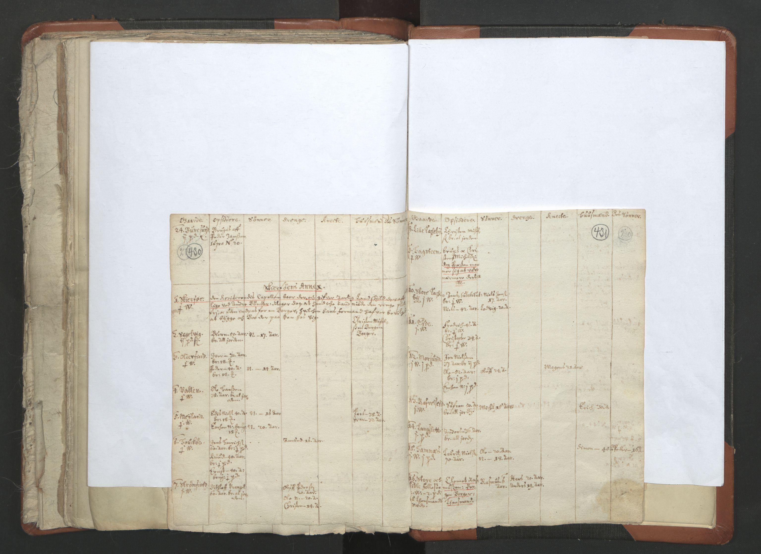 RA, Sogneprestenes manntall 1664-1666, nr. 36: Lofoten og Vesterålen prosti, Senja prosti og Troms prosti, 1664-1666, s. 430-431