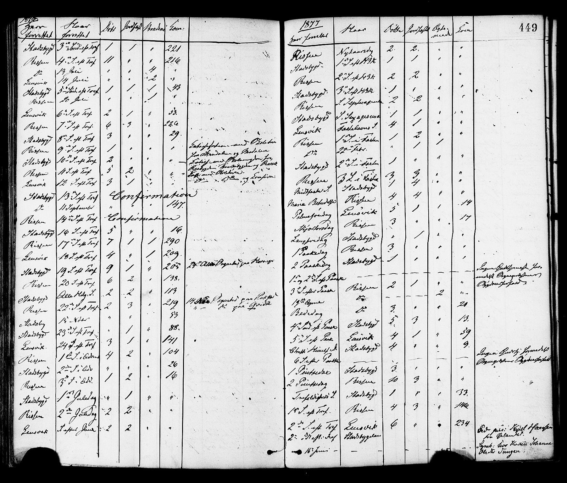 SAT, Ministerialprotokoller, klokkerbøker og fødselsregistre - Sør-Trøndelag, 646/L0613: Ministerialbok nr. 646A11, 1870-1884, s. 449