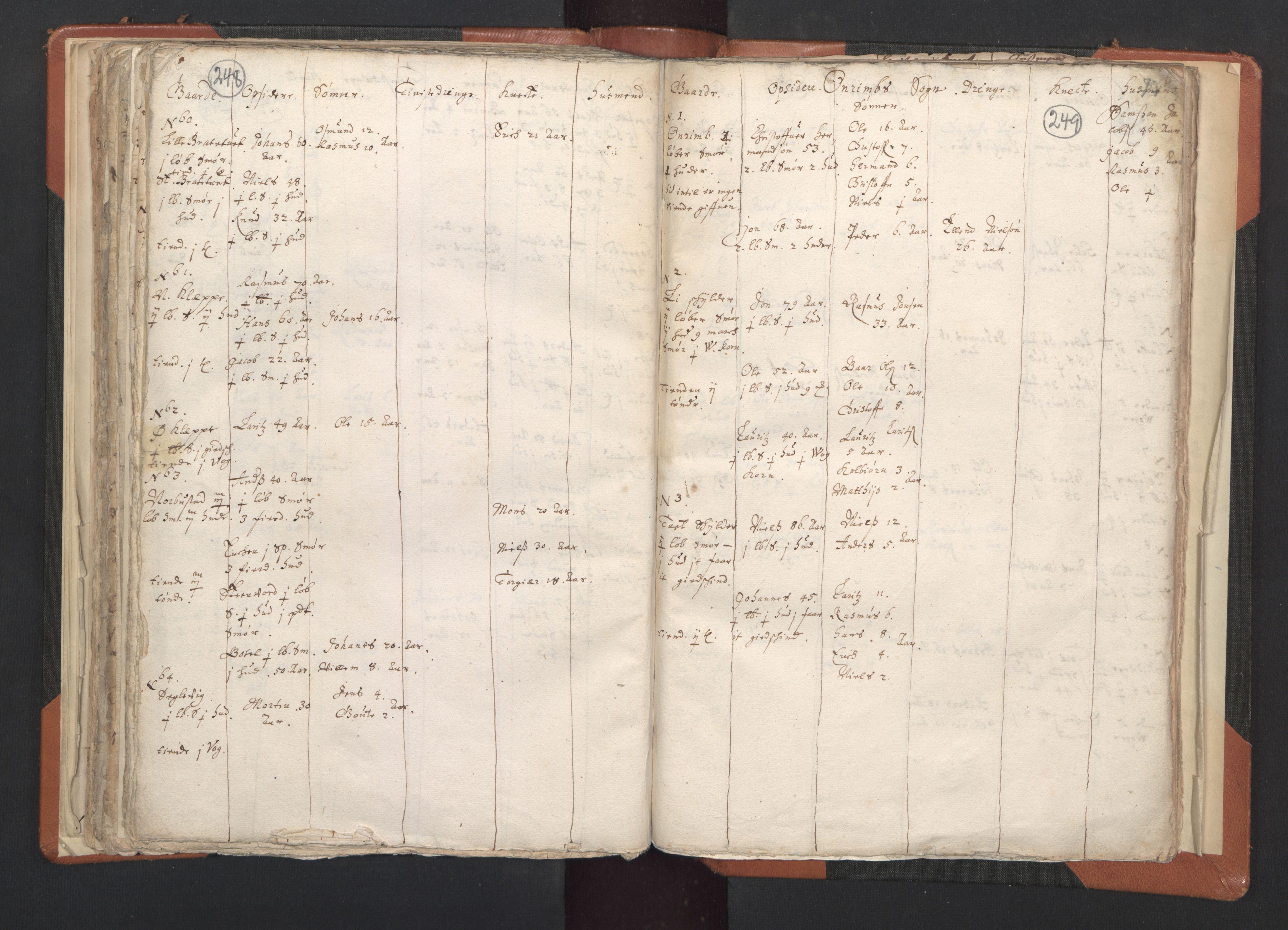 RA, Sogneprestenes manntall 1664-1666, nr. 20: Sunnhordland prosti, 1664-1666, s. 248-249